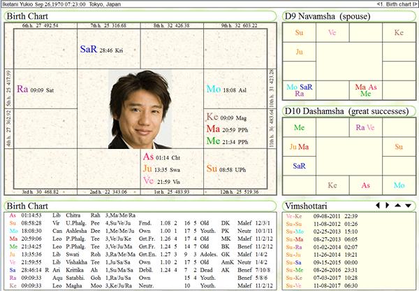 IketaniYukio_chart