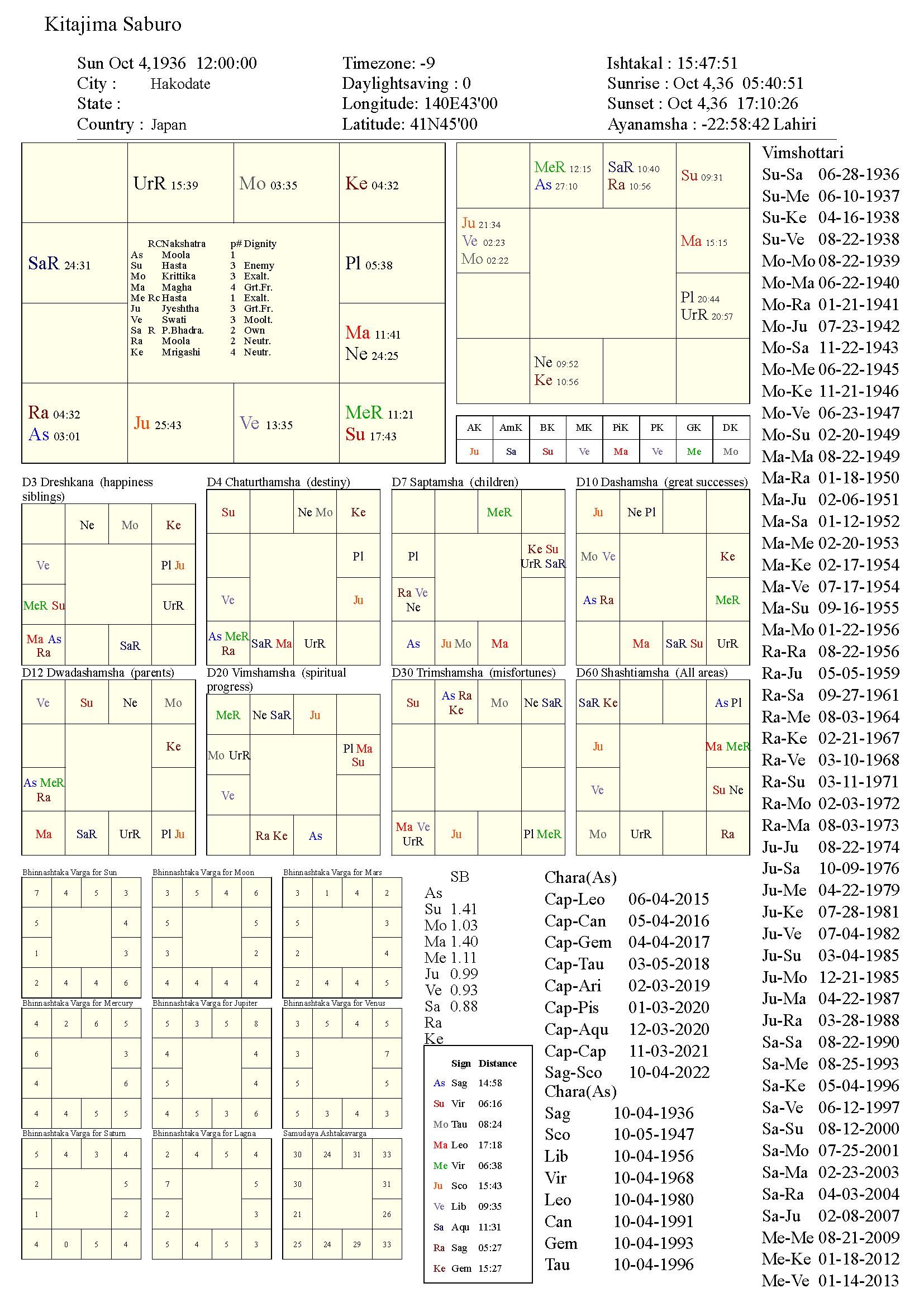 KitajimaSaburo_chart