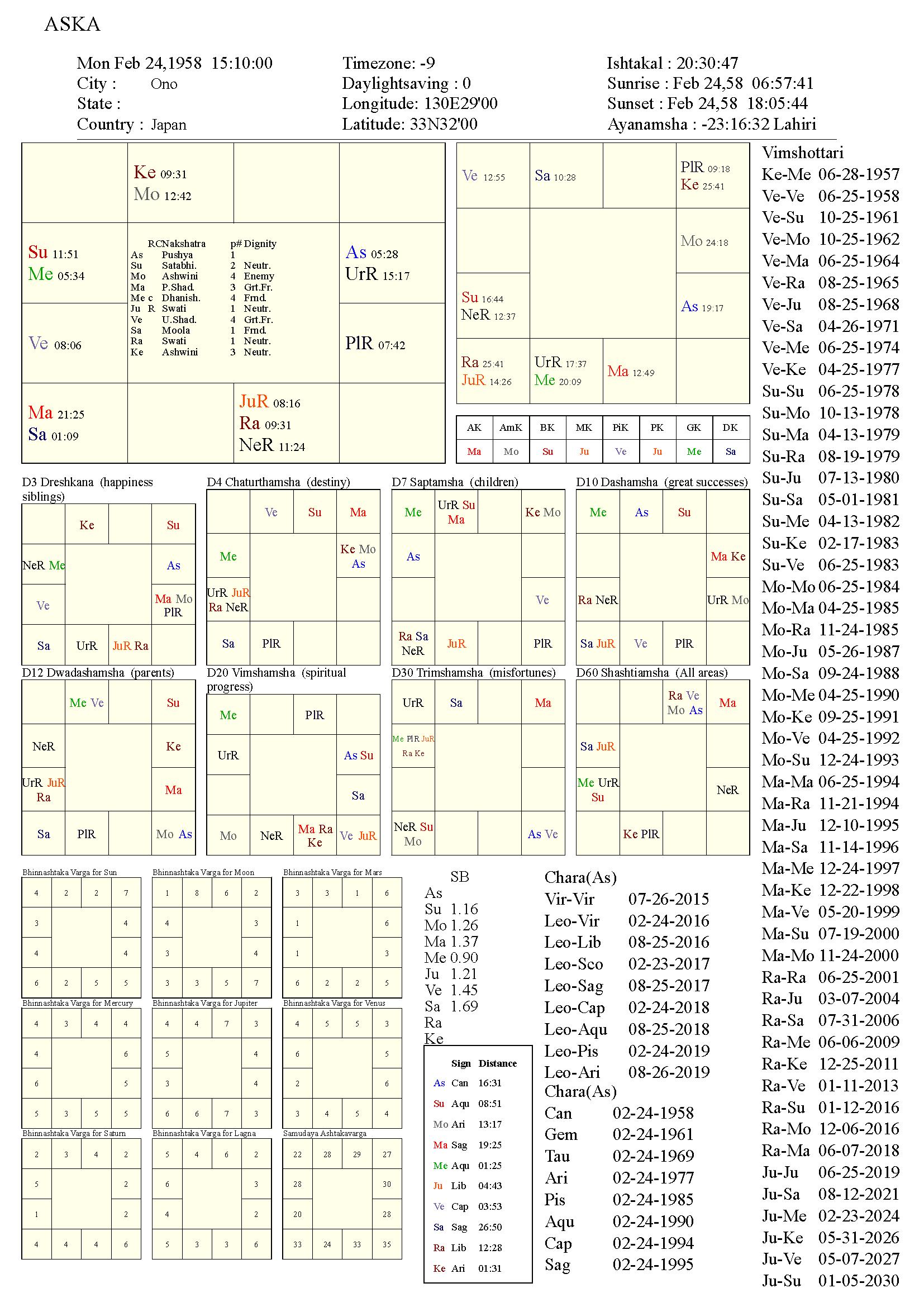 aska_chart