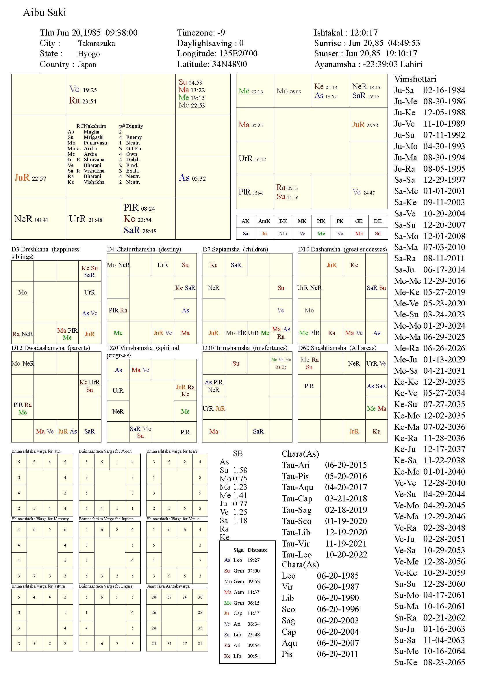 aibusaki_chart