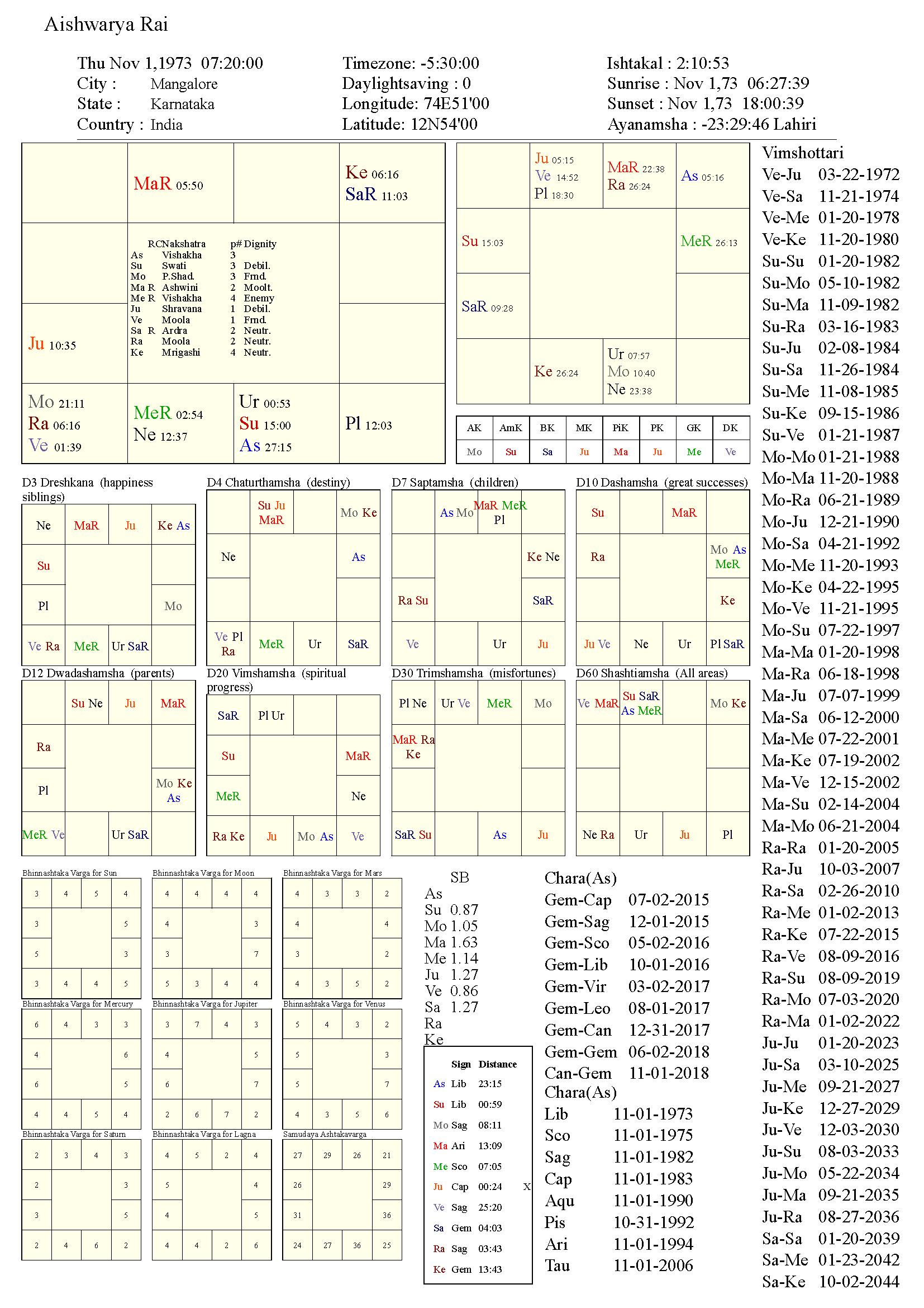 aishwaryarai_chart