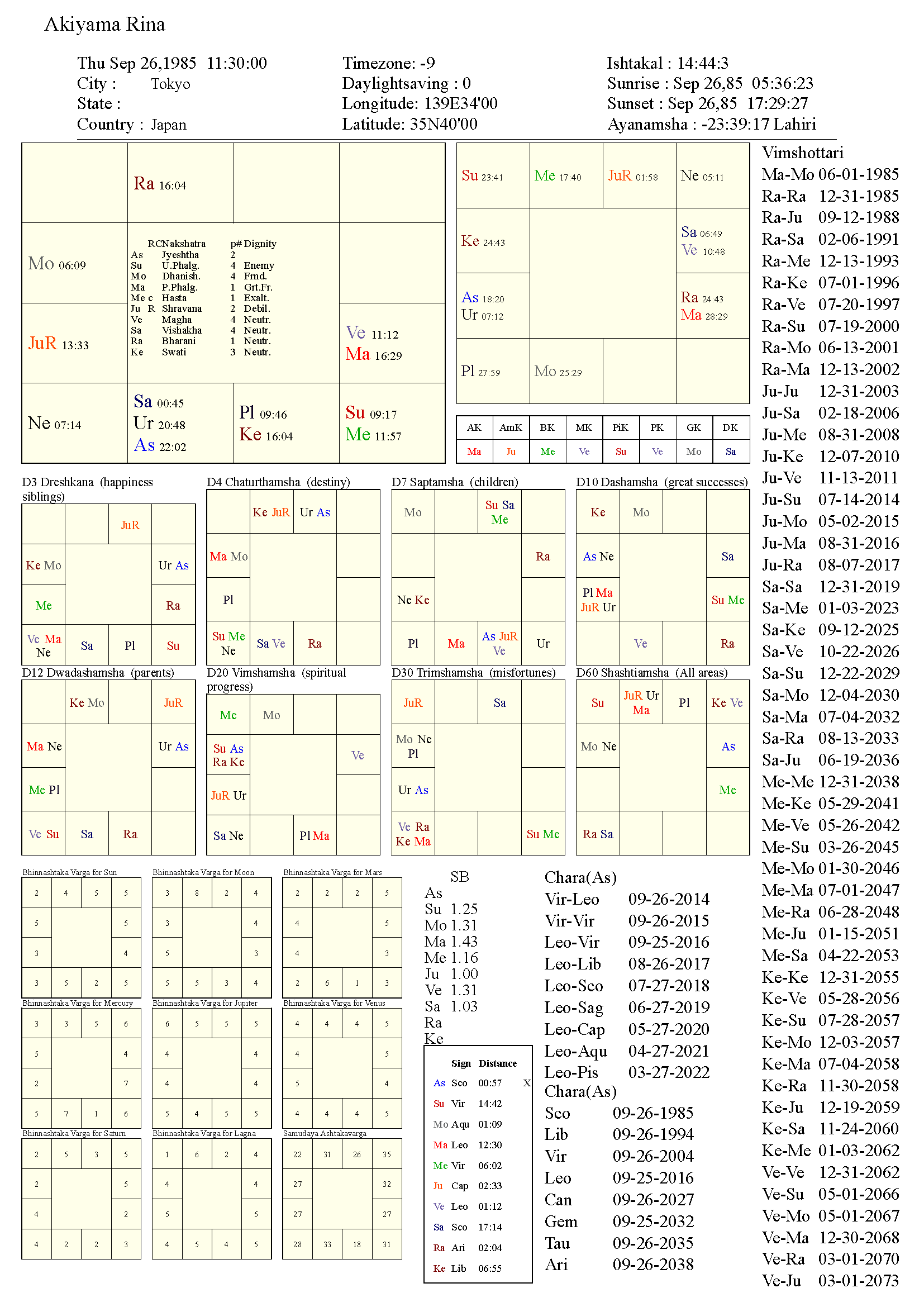 akiyamarina_chart
