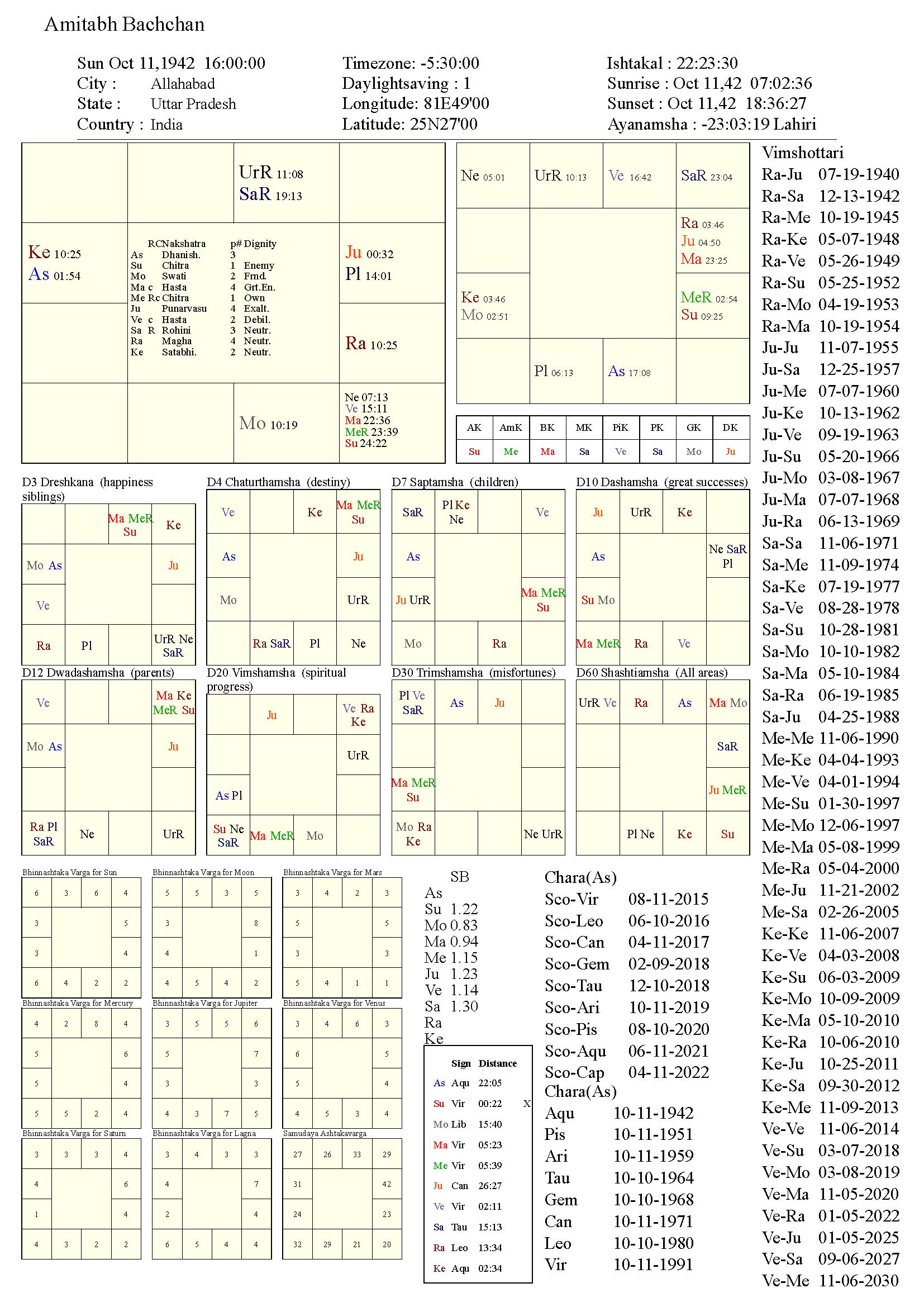 amitabhbachchan_chart