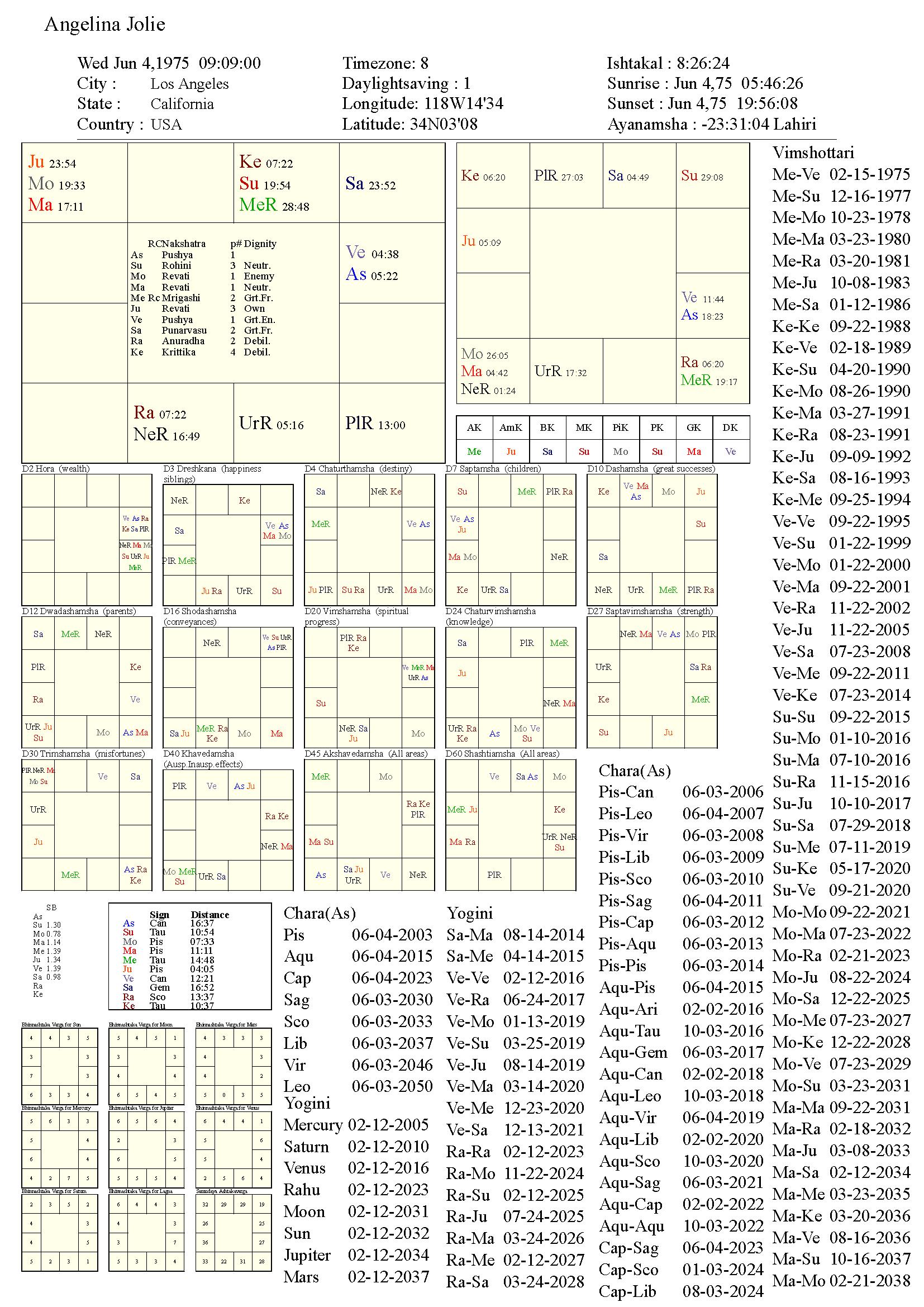 angelinajolie_chart