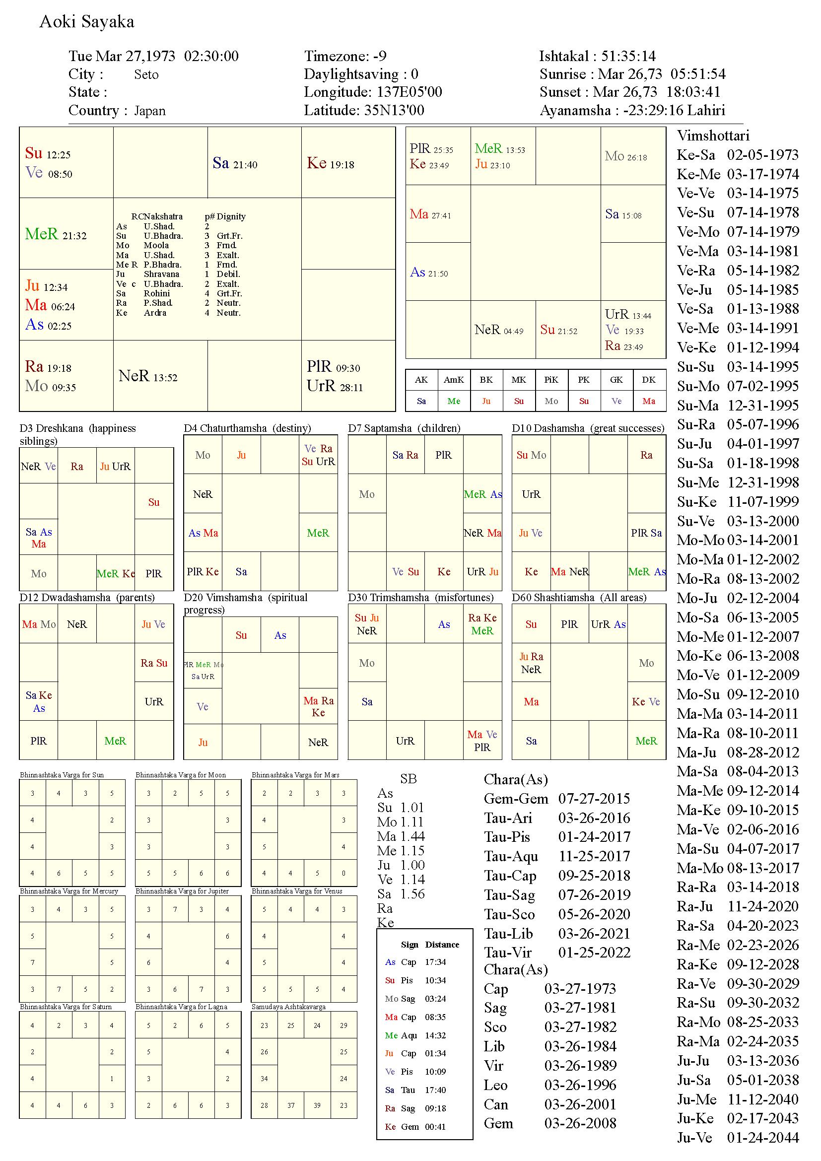 aokisayaka_chart