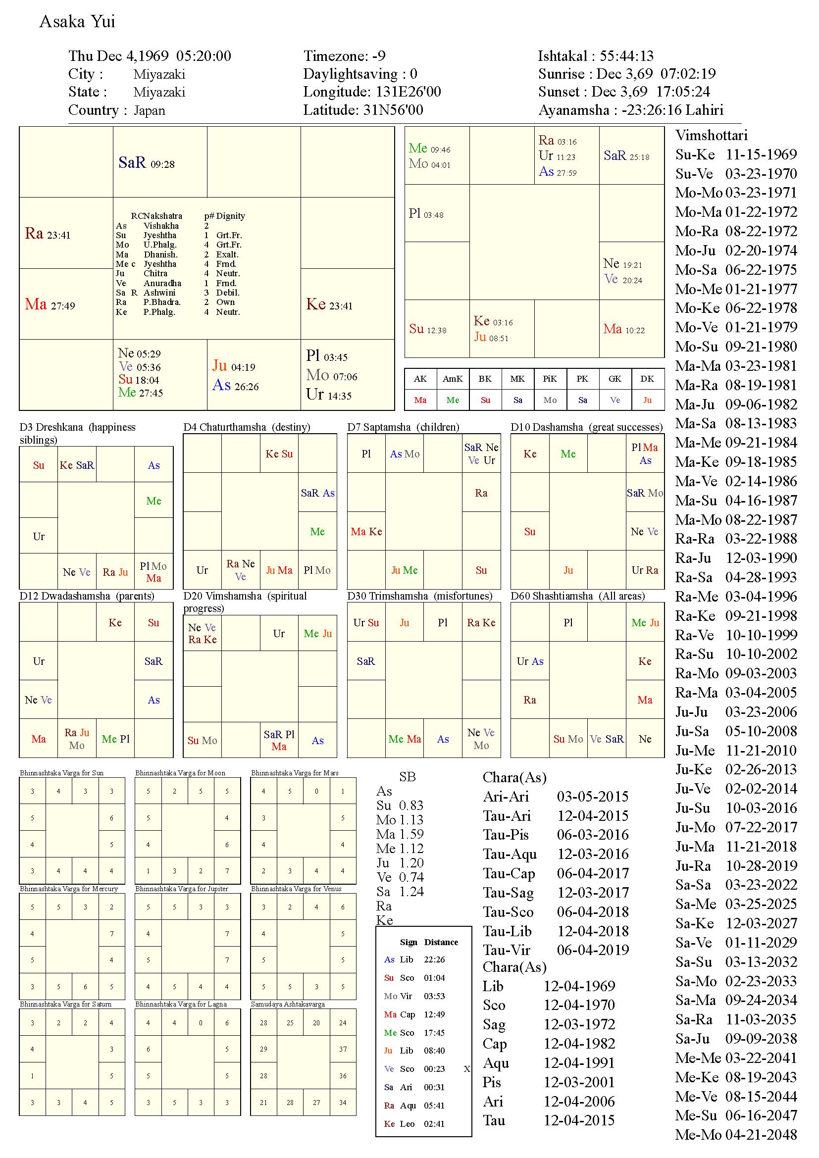 asakayui_chart