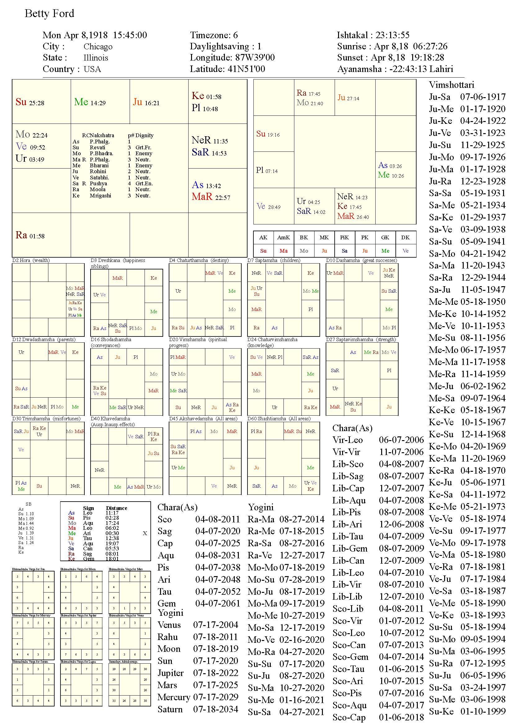 bettyford_chart