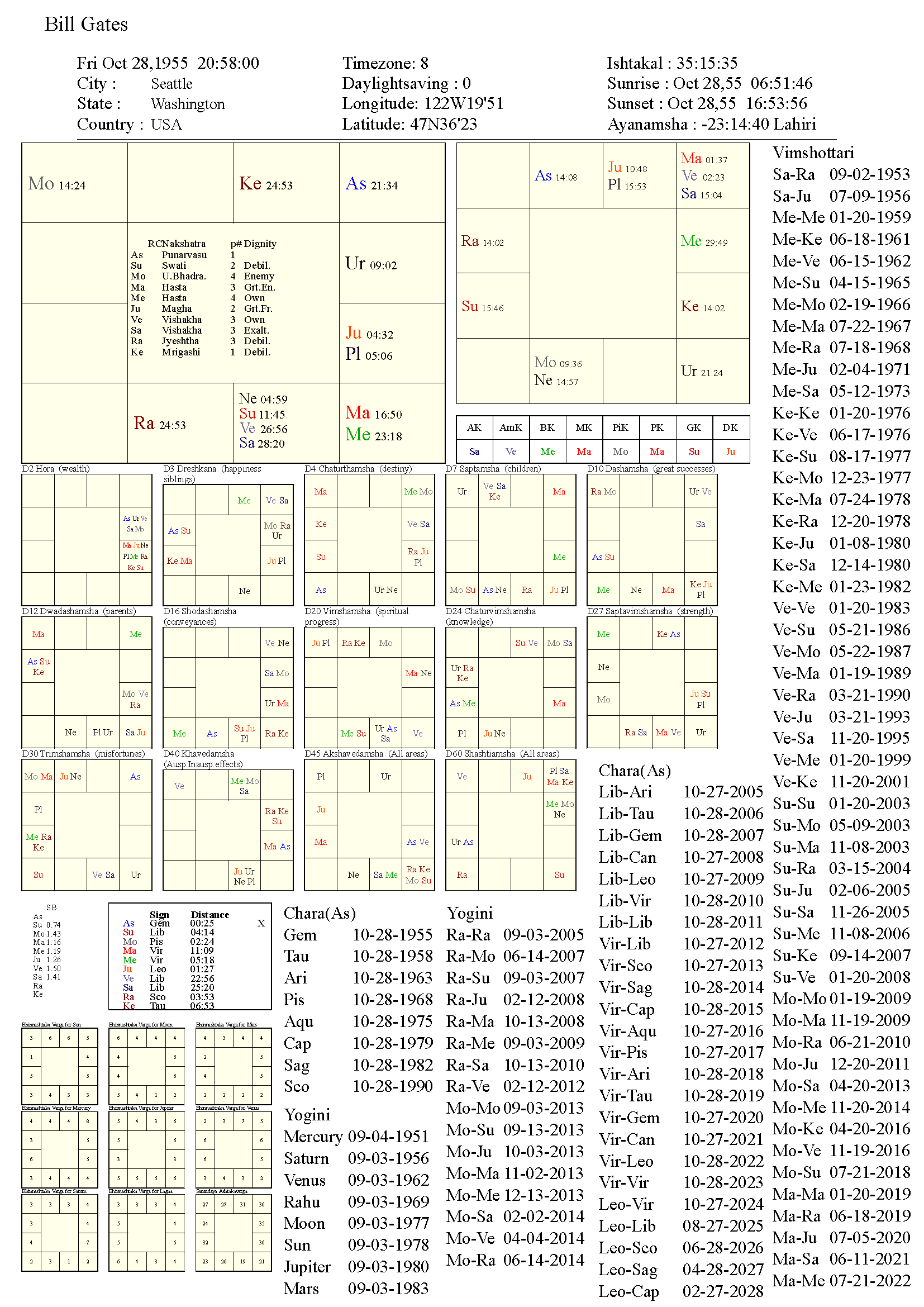 billgates_chart