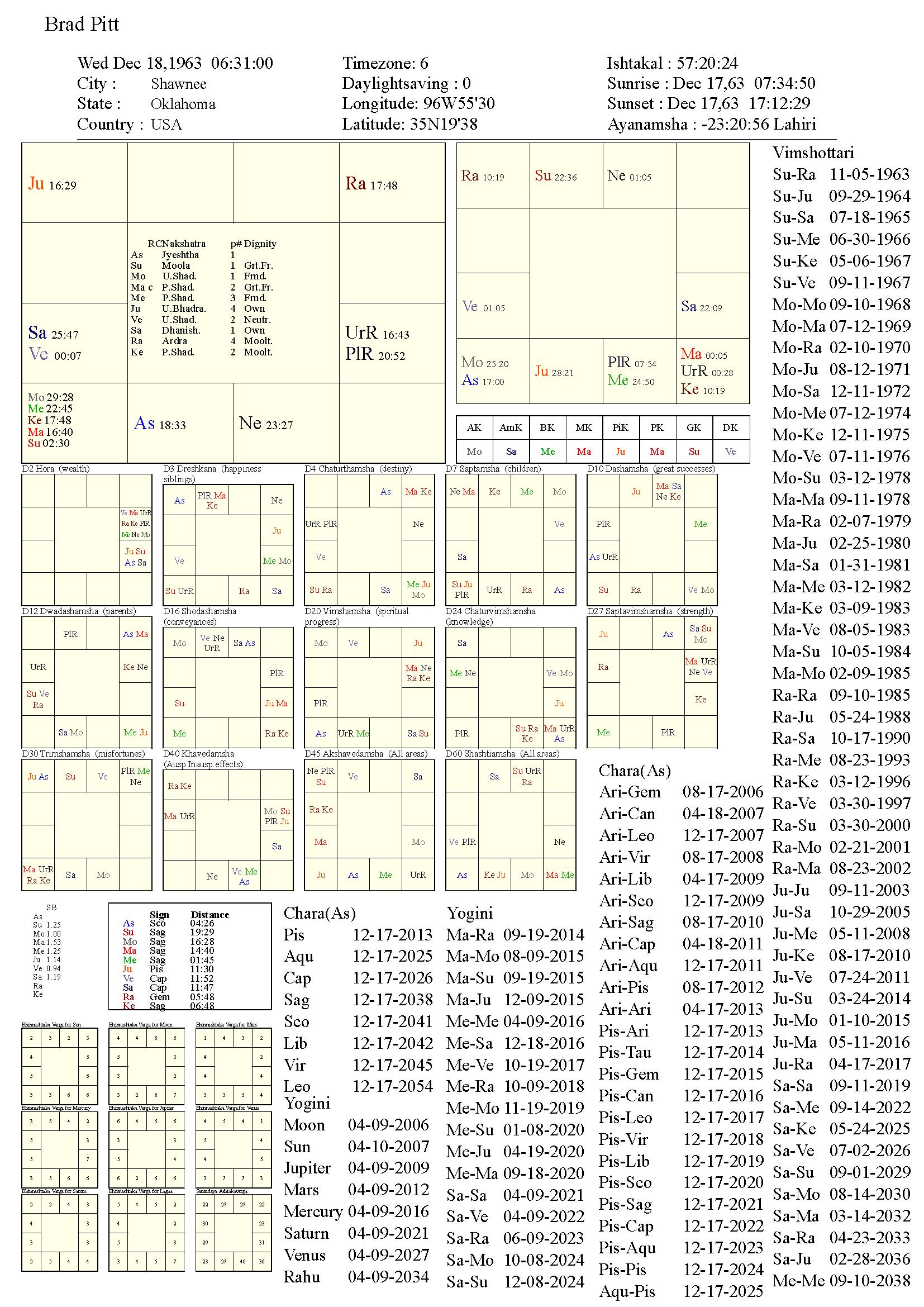 bradpitt_chart