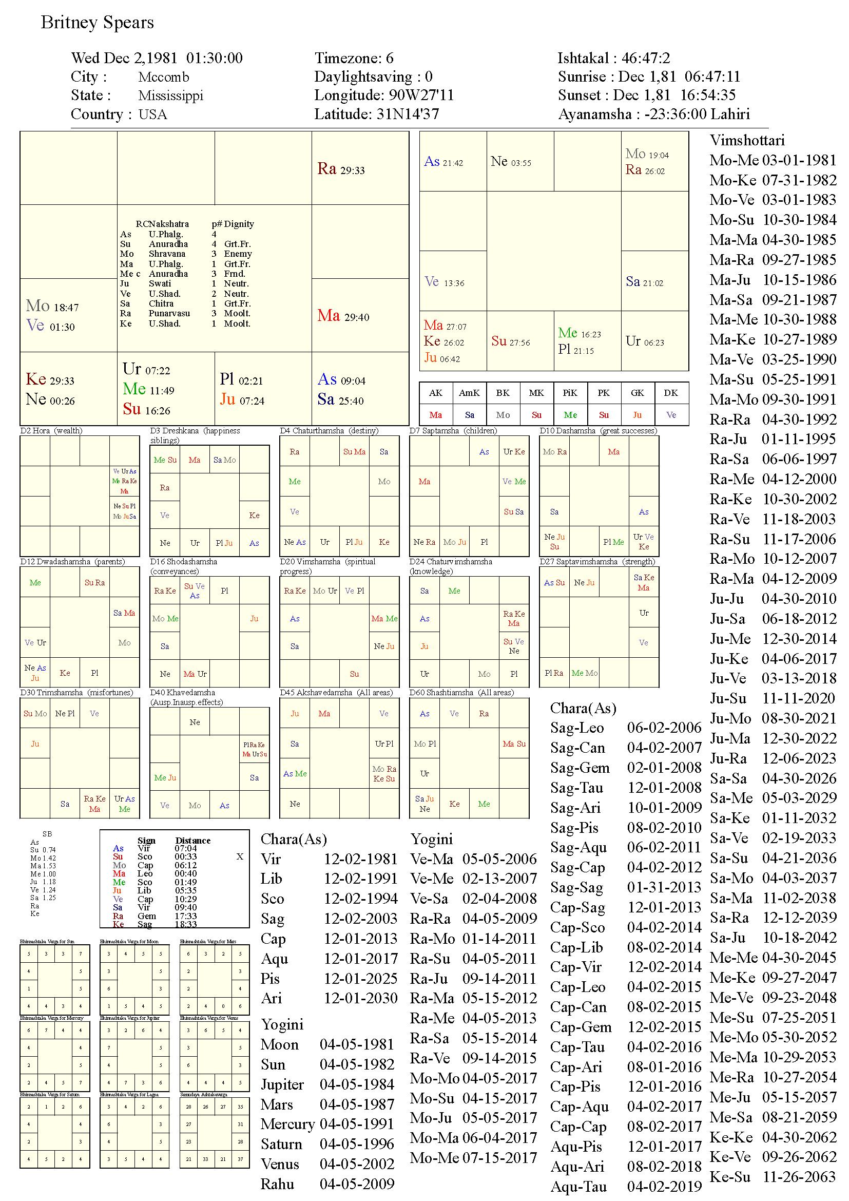 britneyspears_chart