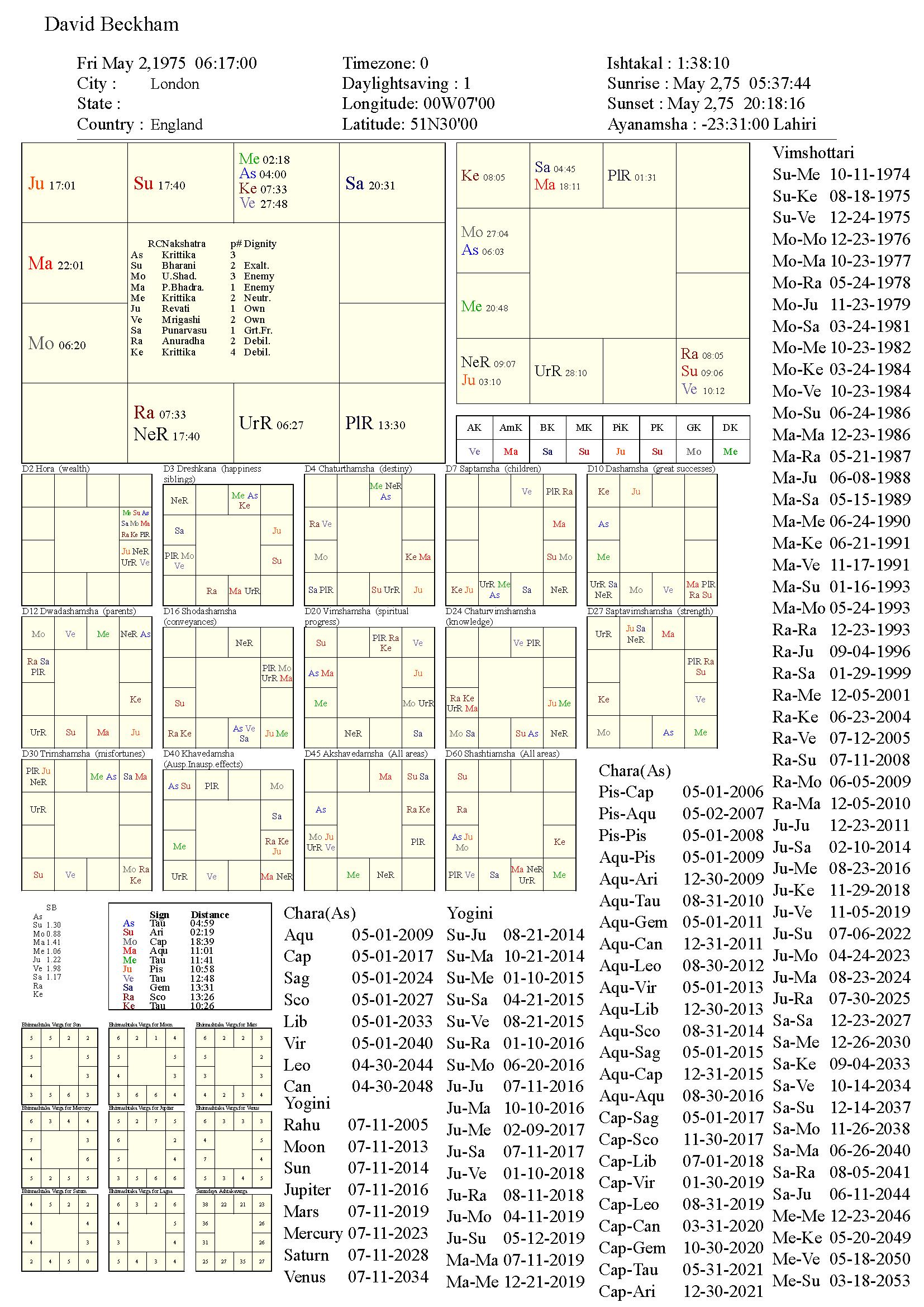 davidbeckham_chart