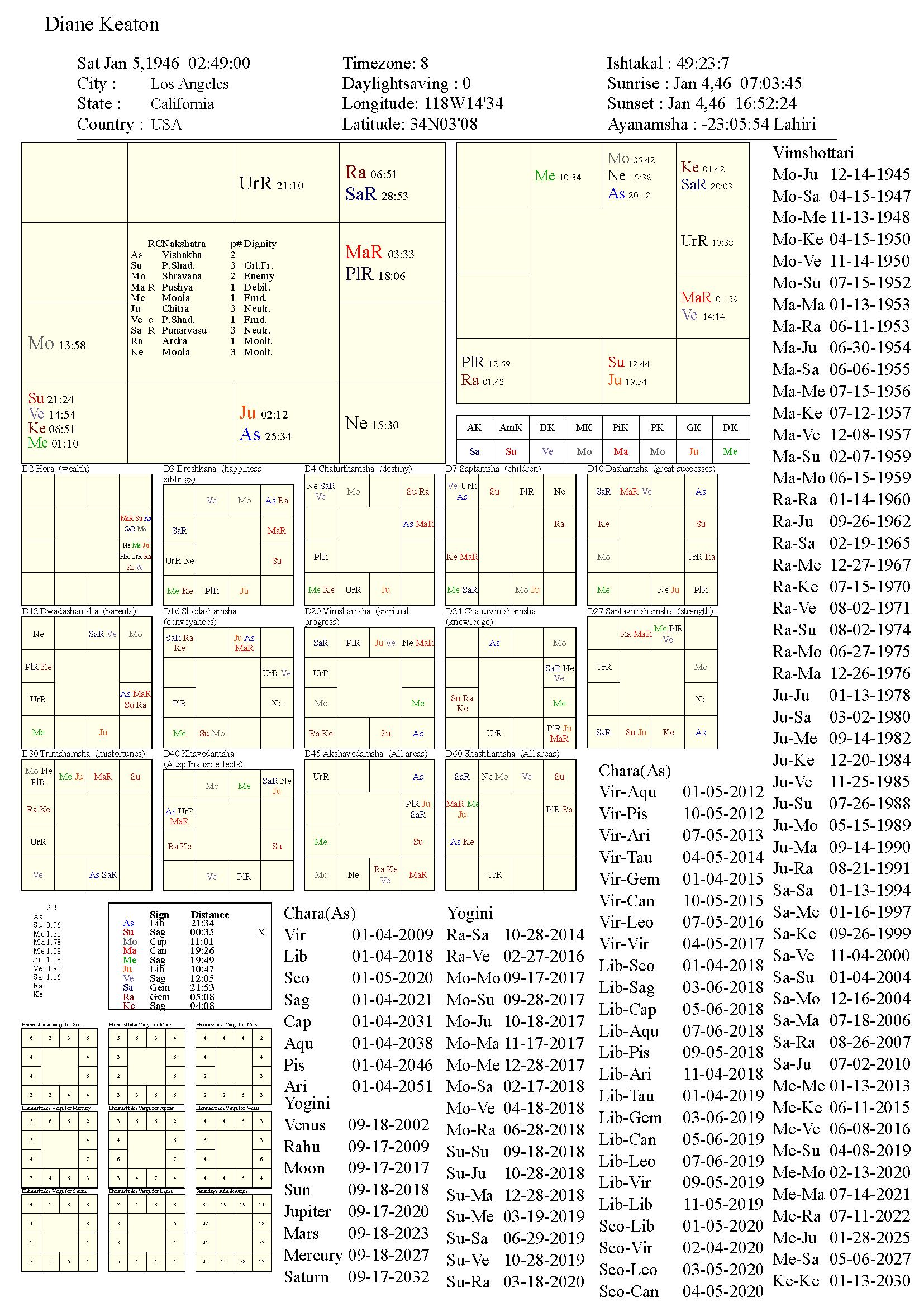 dianekeaton_chart