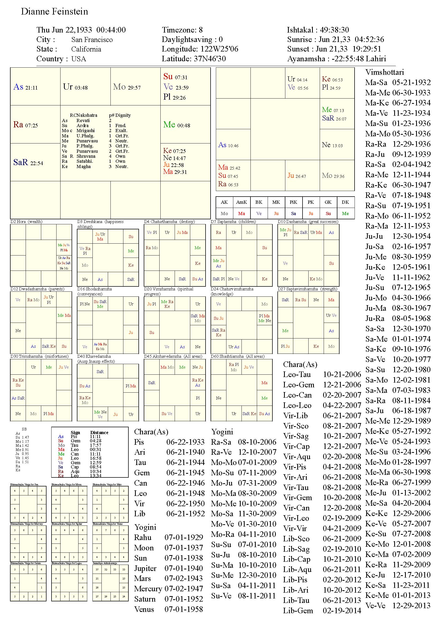 diannefeinstein_chart