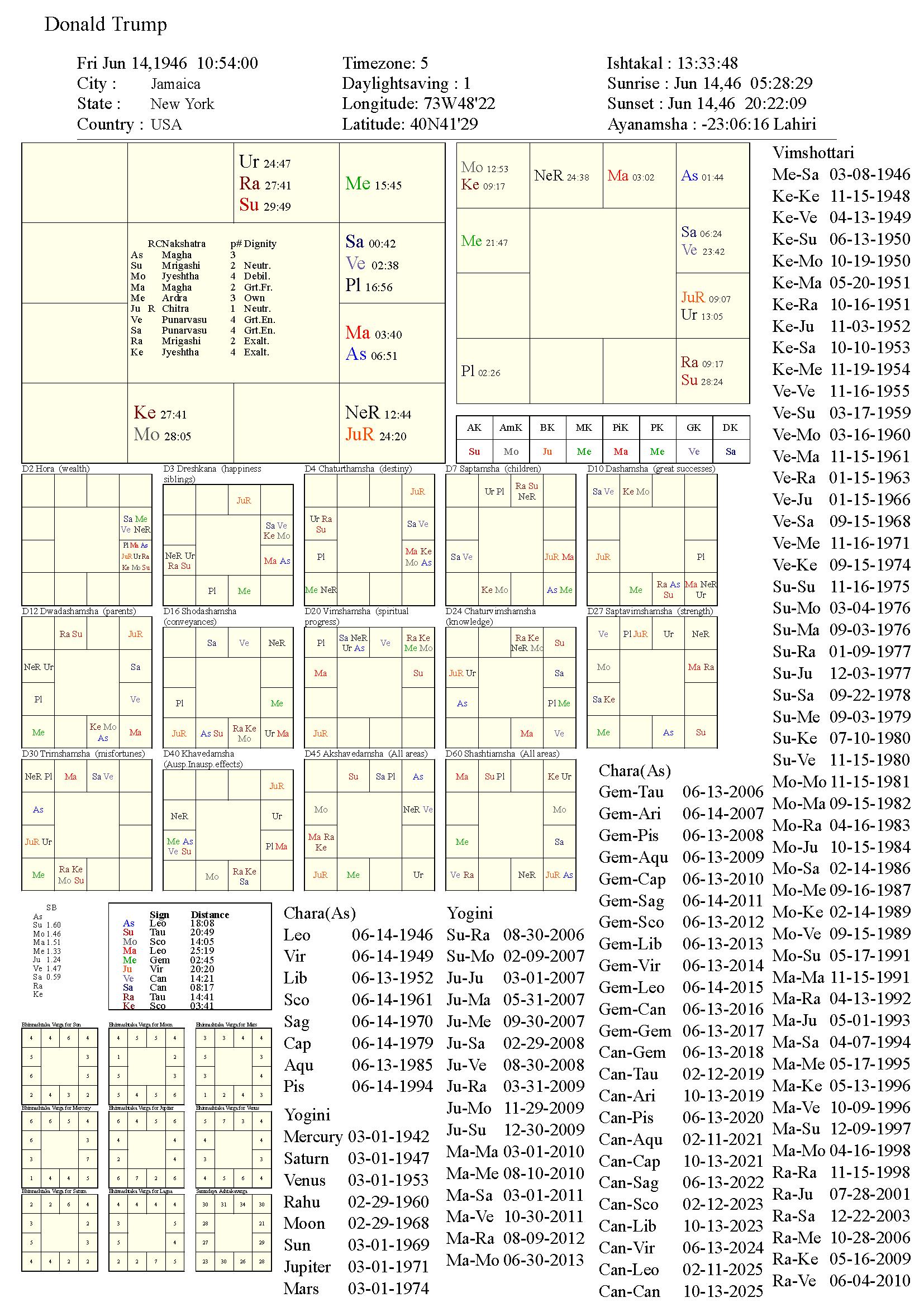 donaldtrump_chart