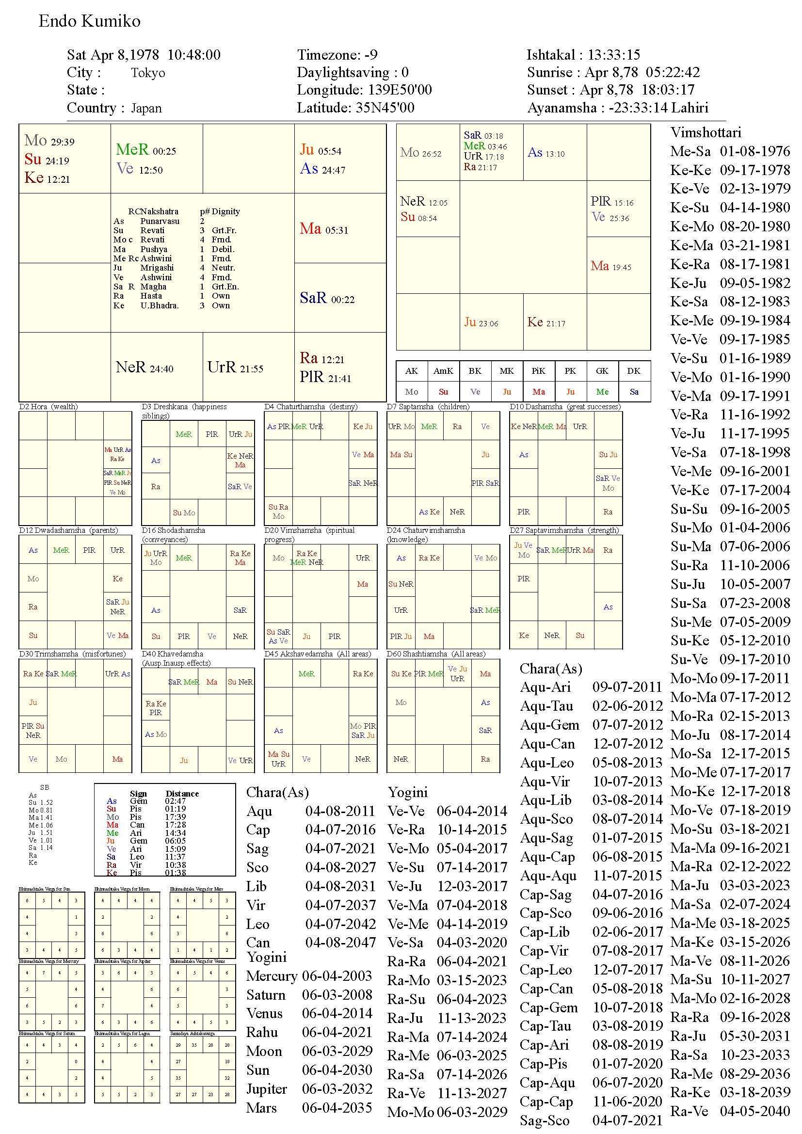 EndoKumiko_chart