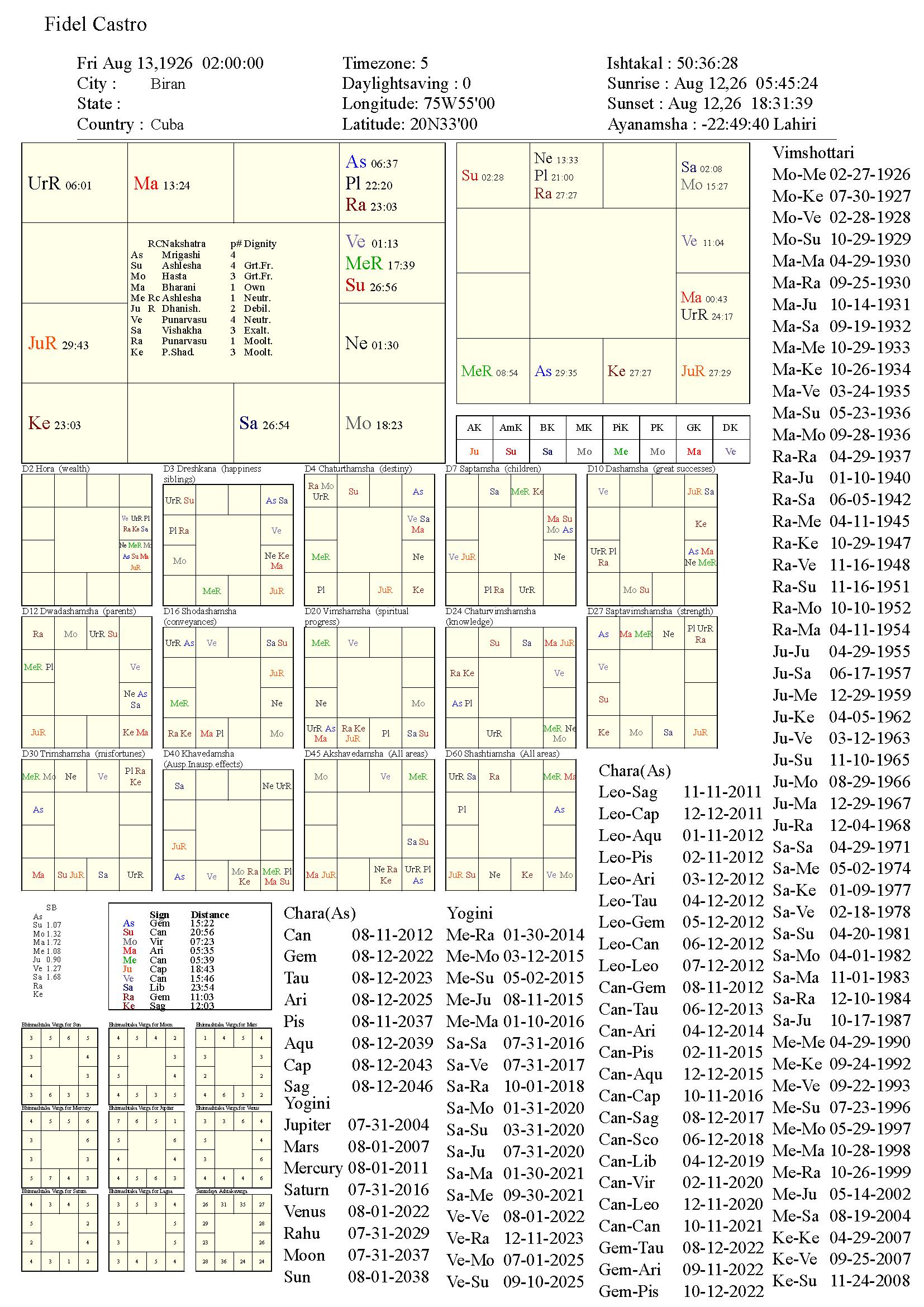 fidelcastro_chart