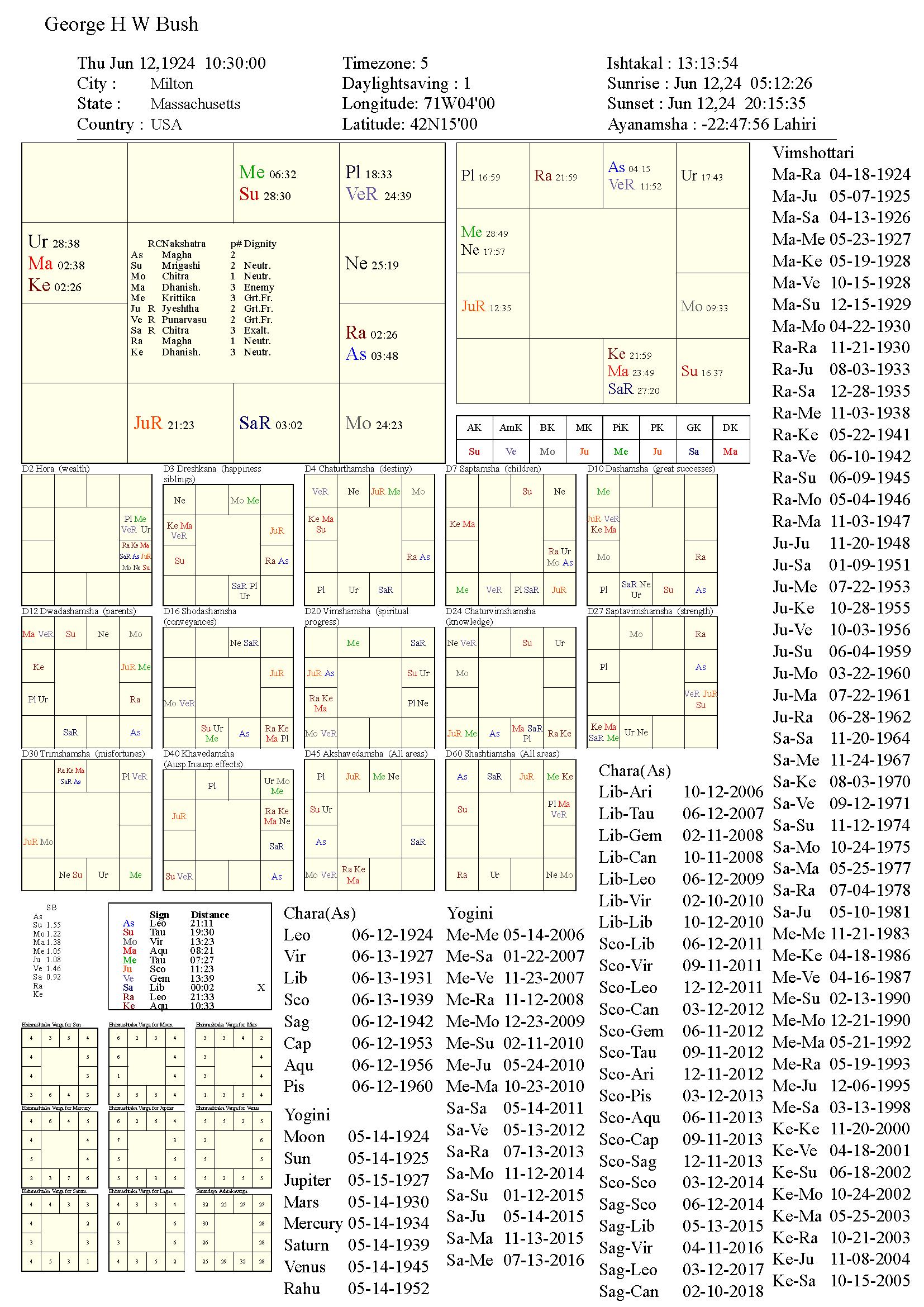 georgehwbush_chart