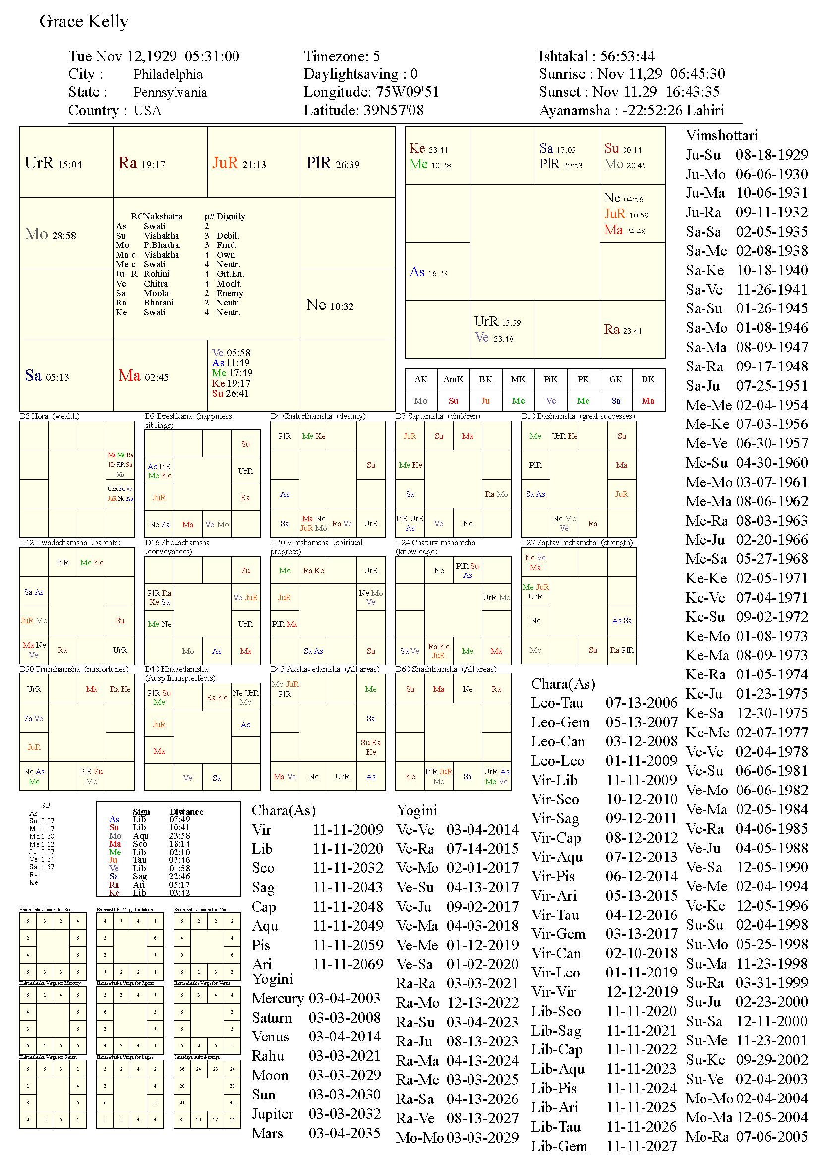 gracekelly_chart