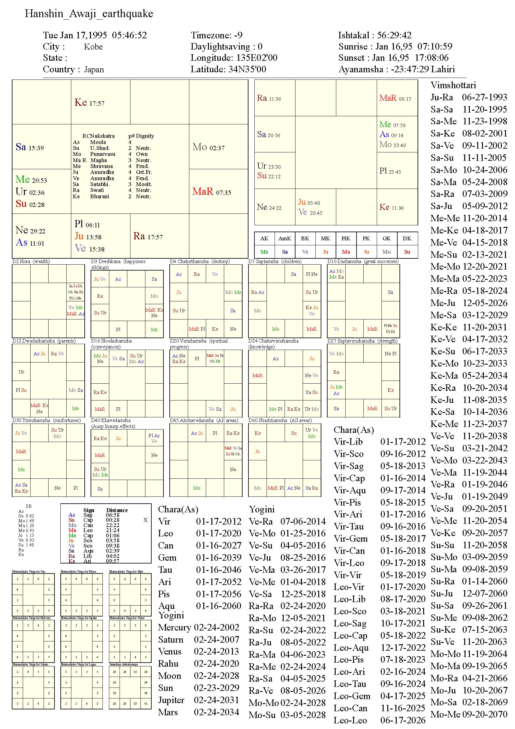 HanshinAwajiEarthquake_chart