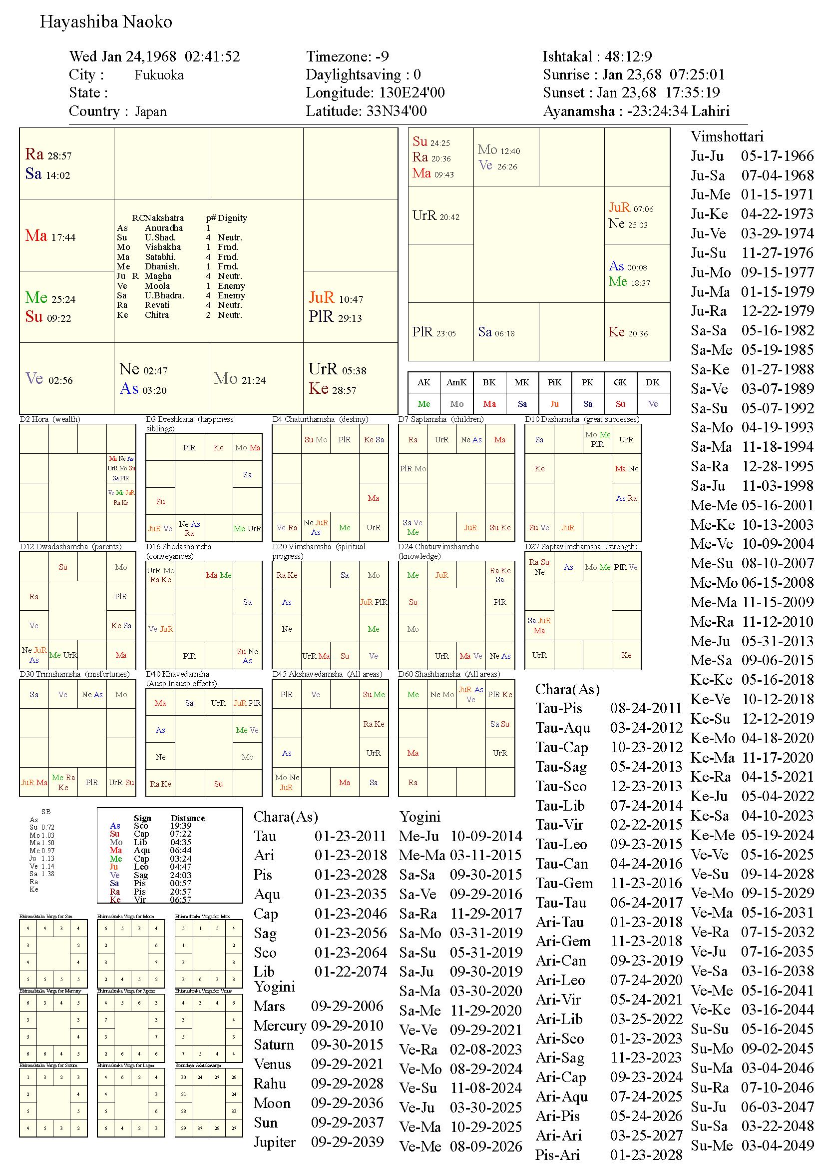 HayashibaNaoko_chart