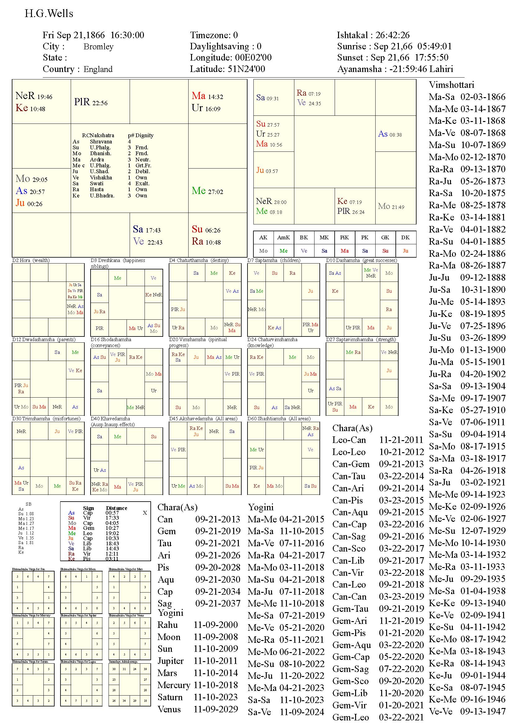 HerbertGeorgeWells_chart
