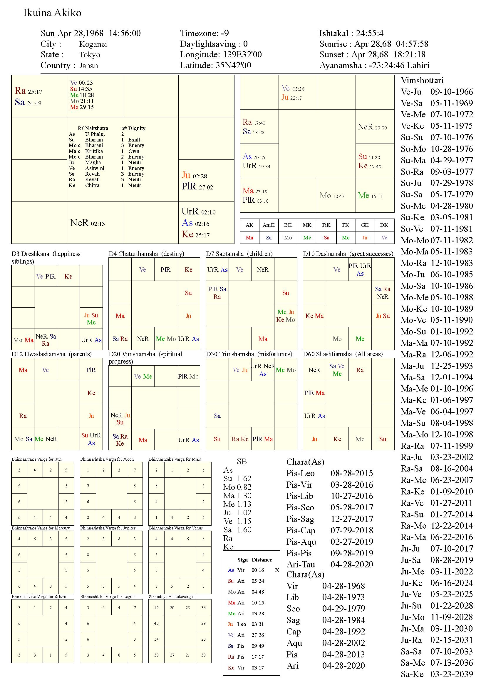 ikuinaakiko_chart