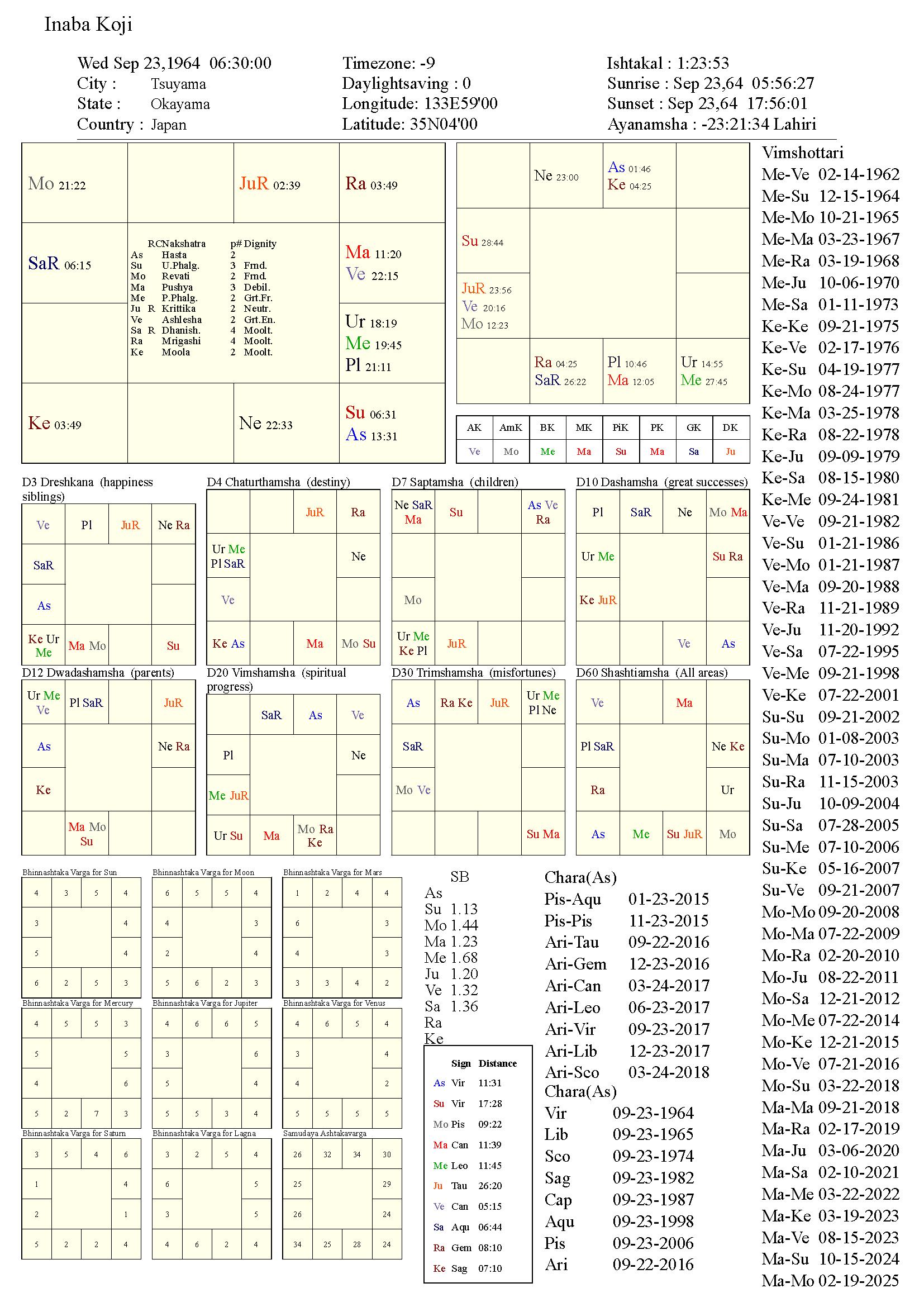 inabakoji_chart