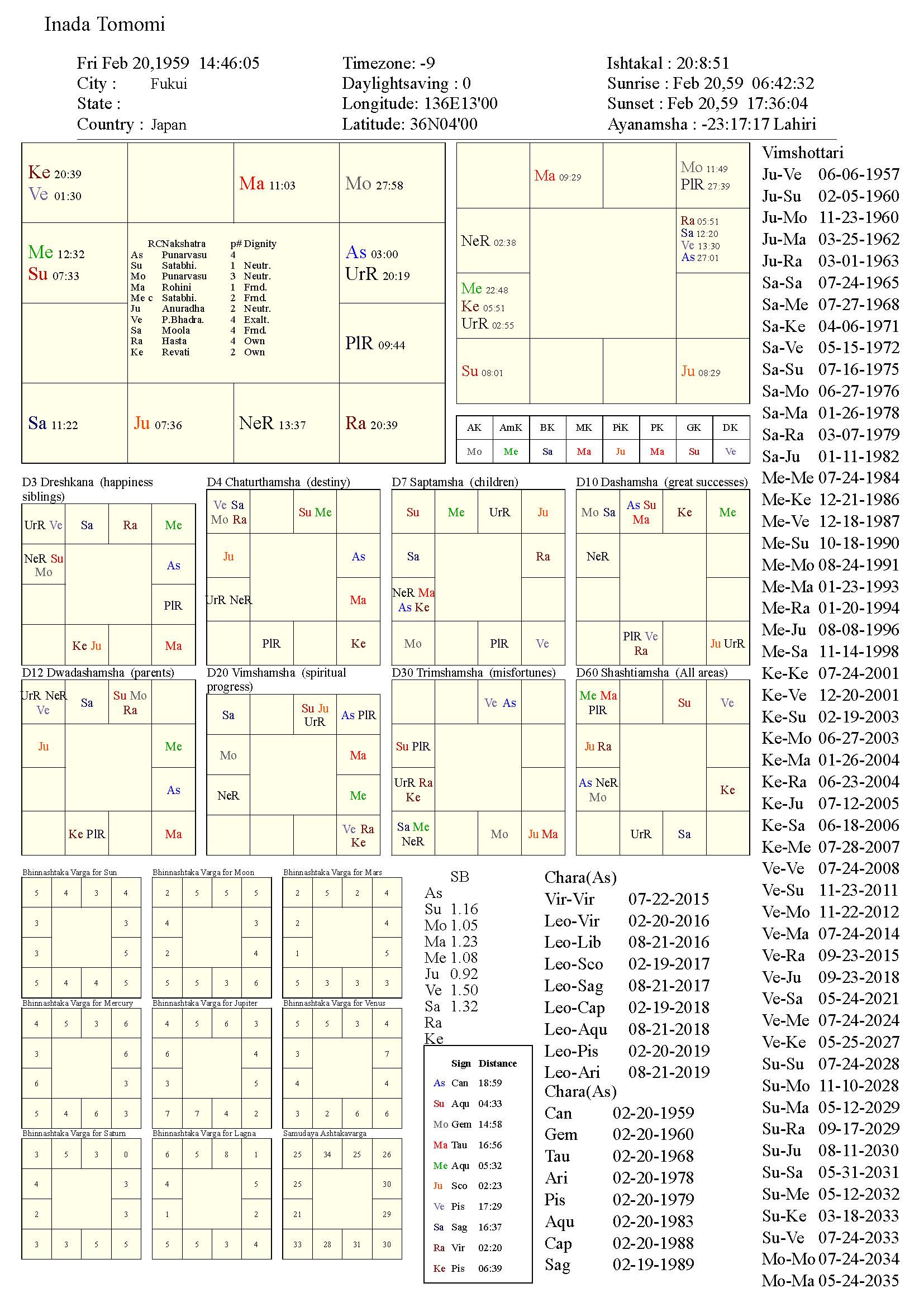 inadatomomi_chart
