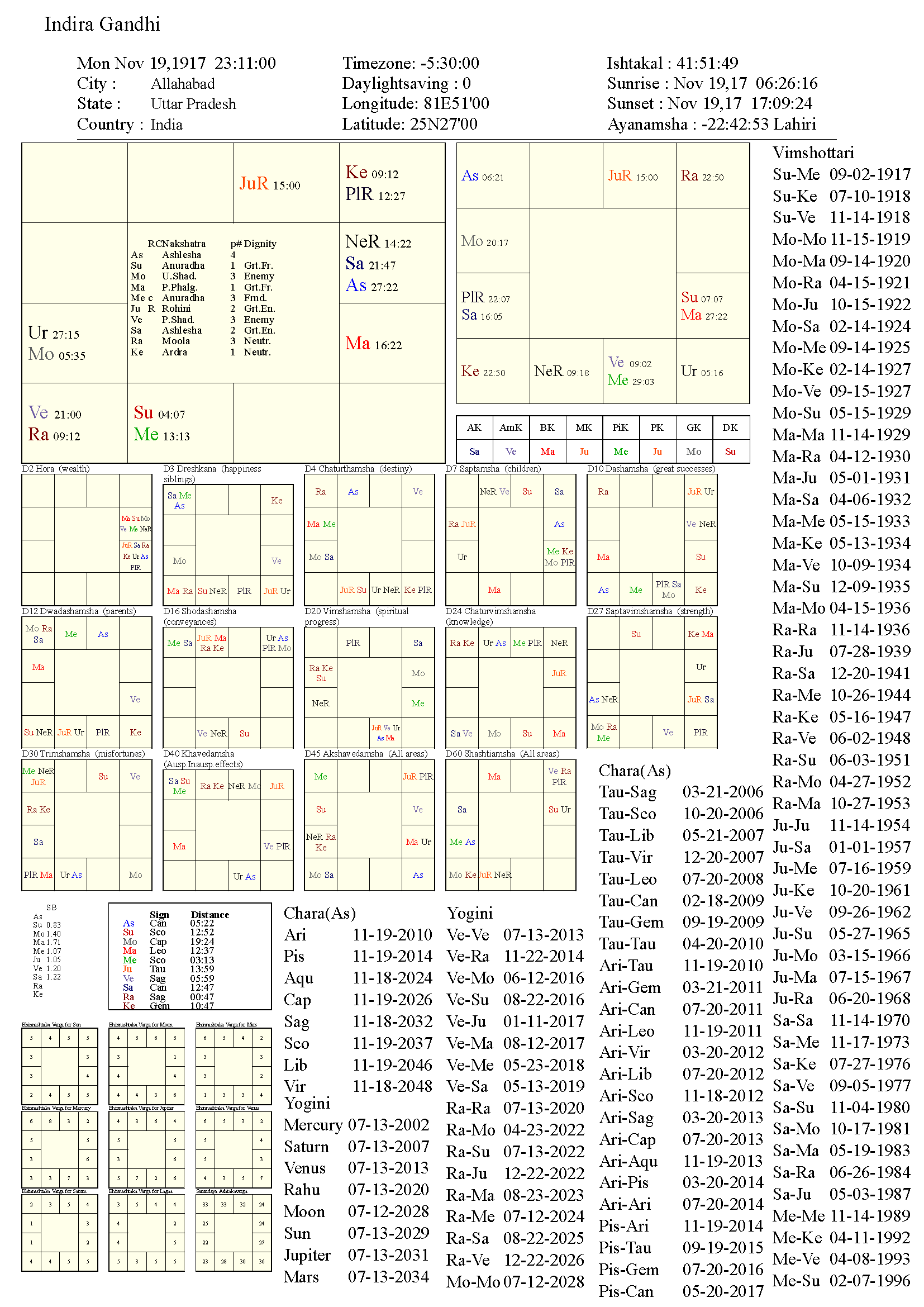 indiragandhi_chart