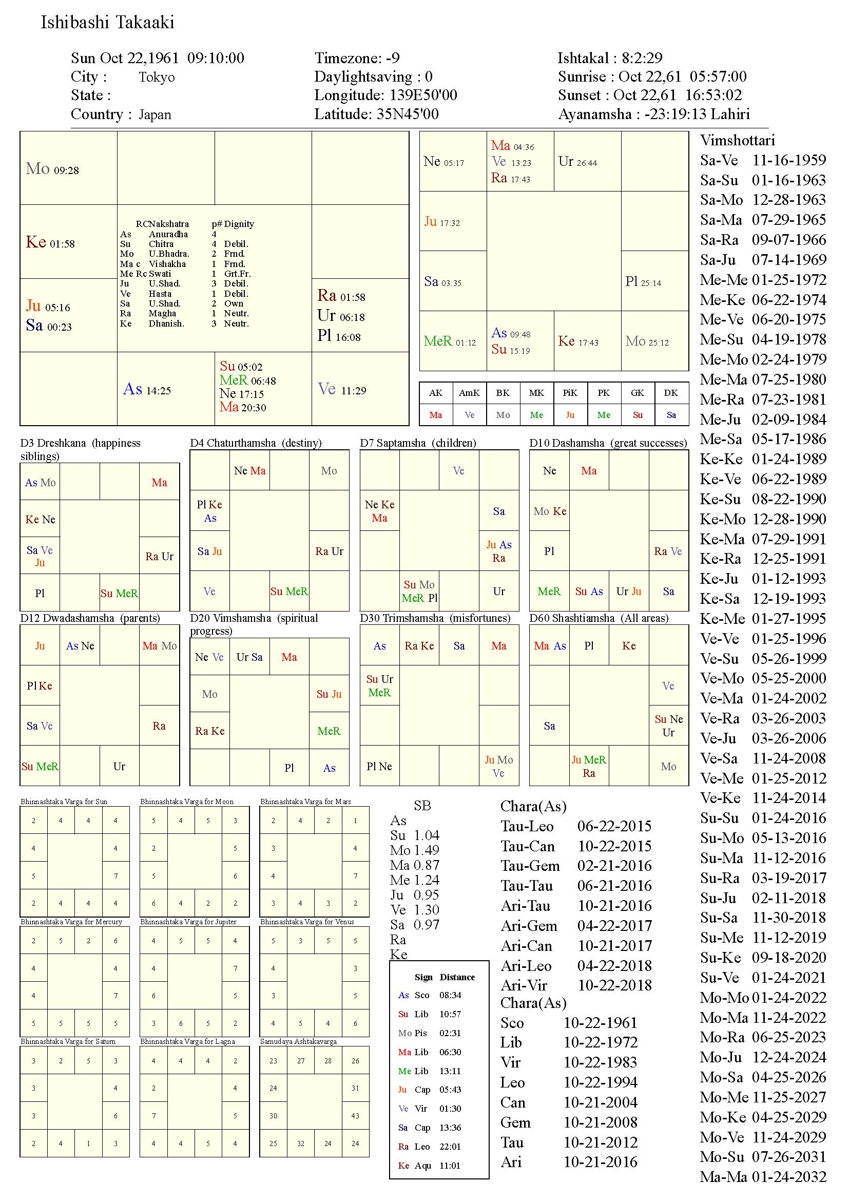 ishibashitakaaki_chart
