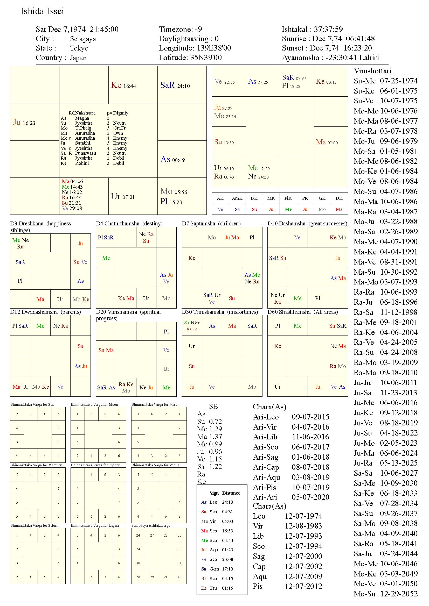 ishidaissei_chart