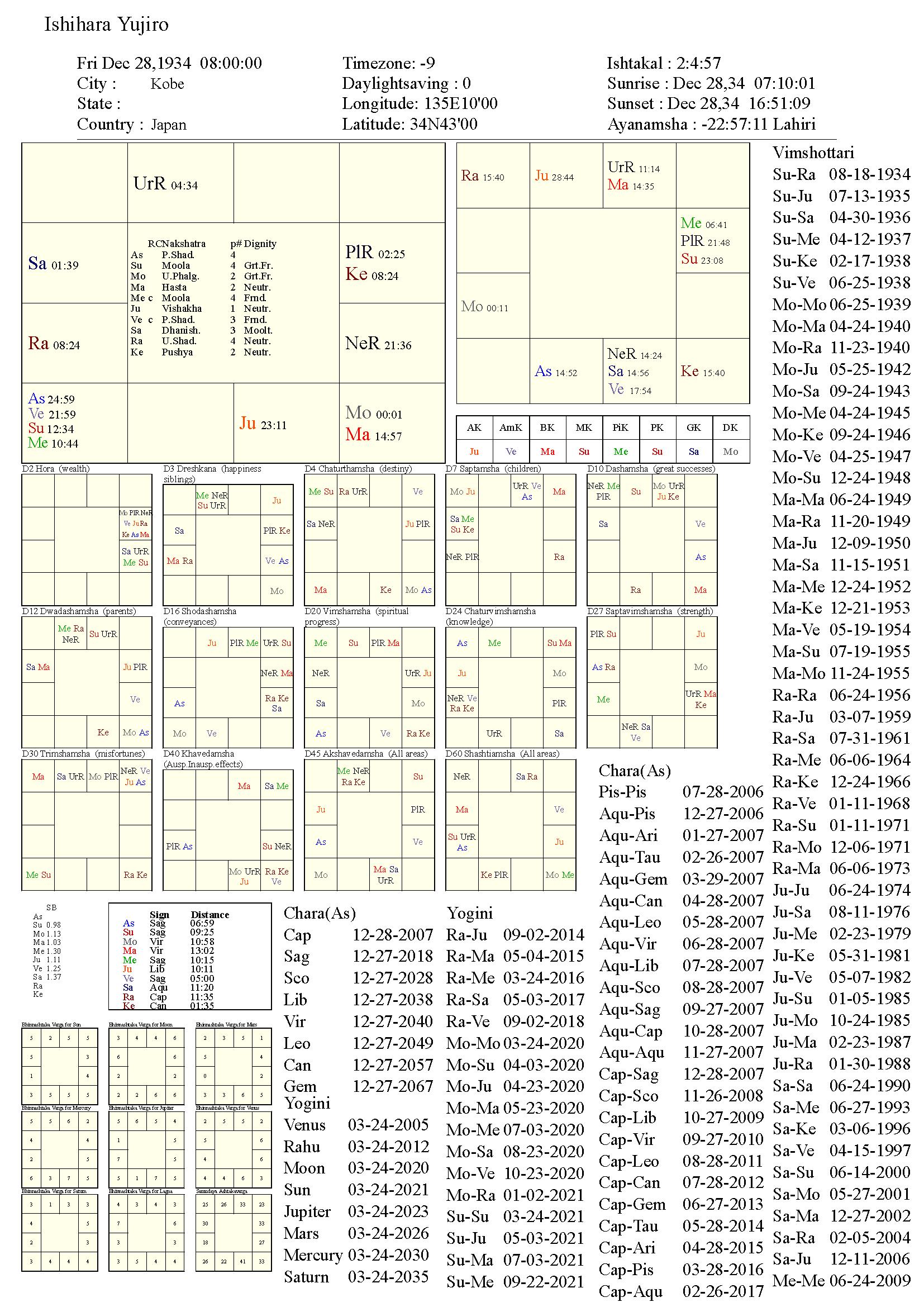 ishiharayujiro_chart