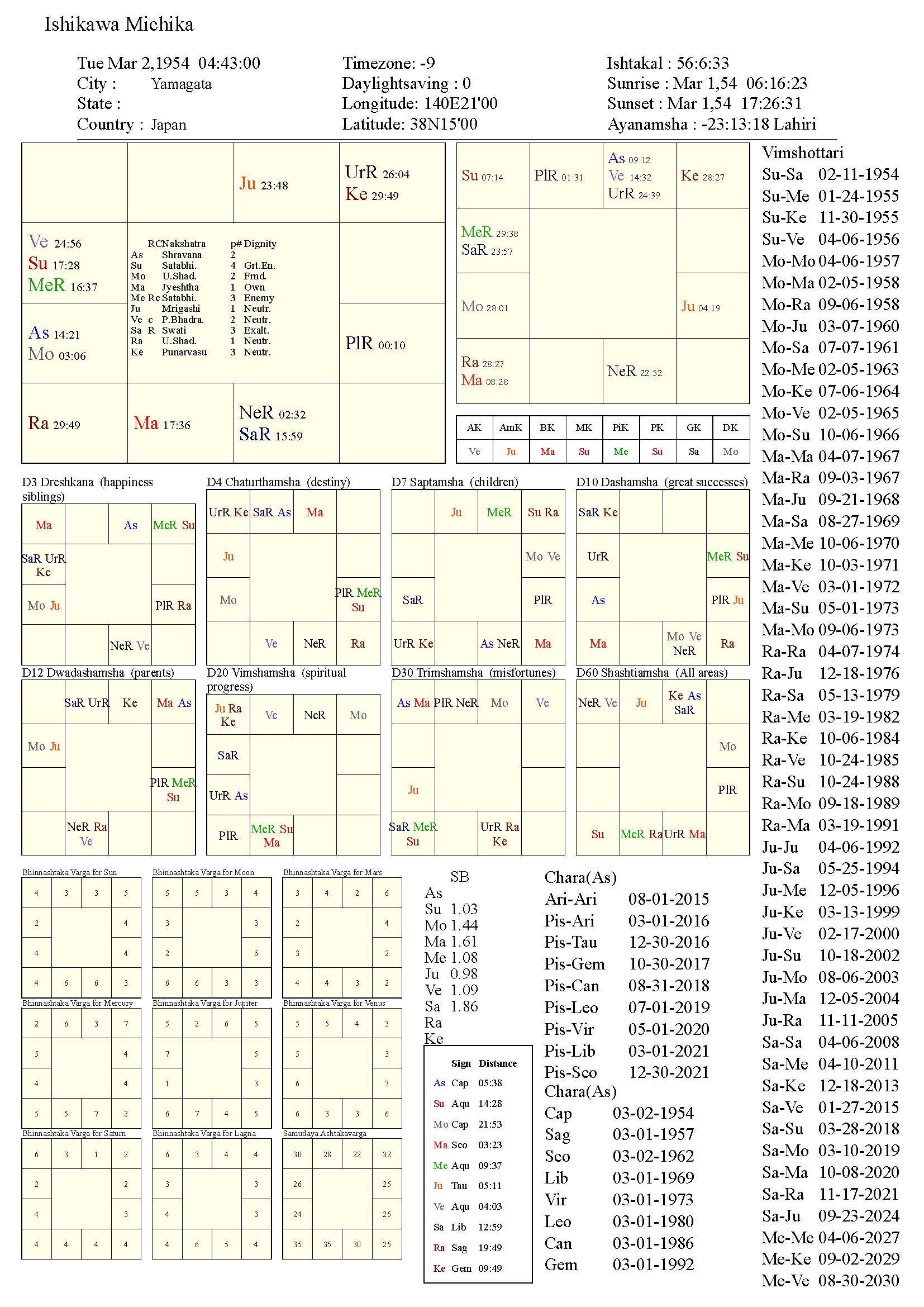 ishikawamichika_chart