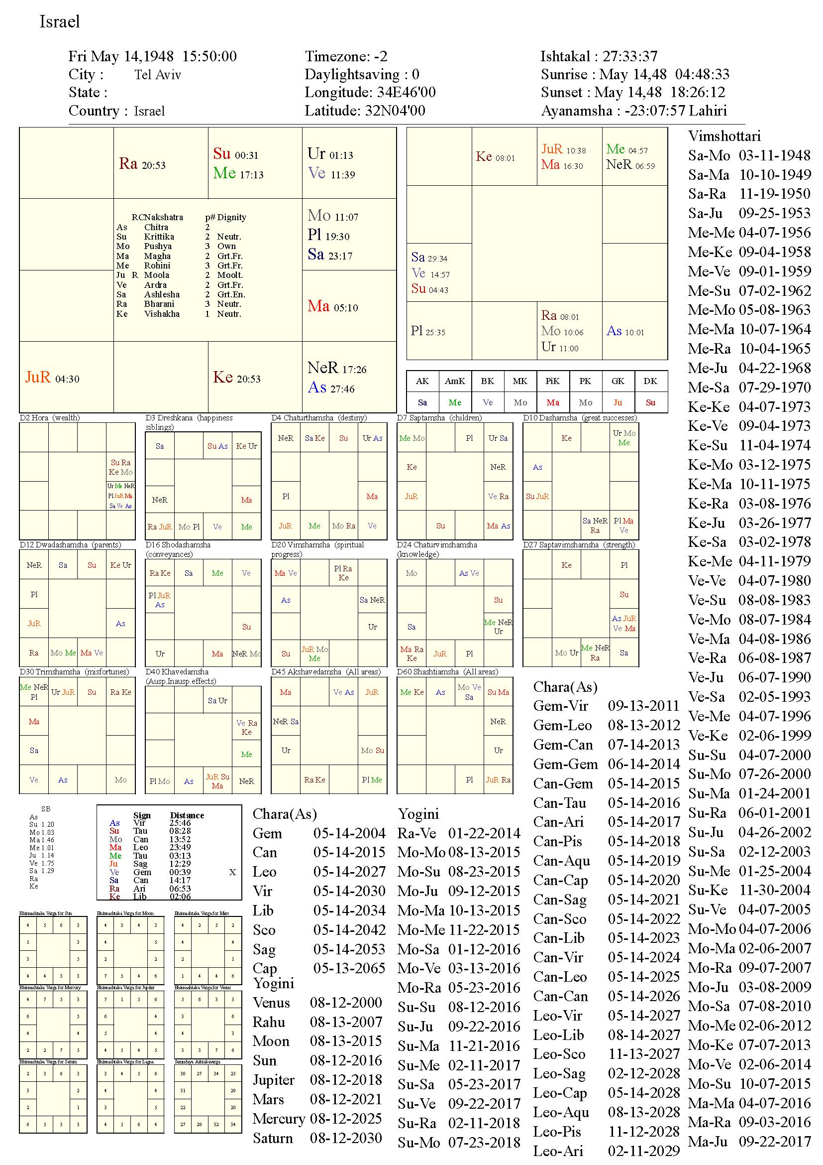 Israel_chart