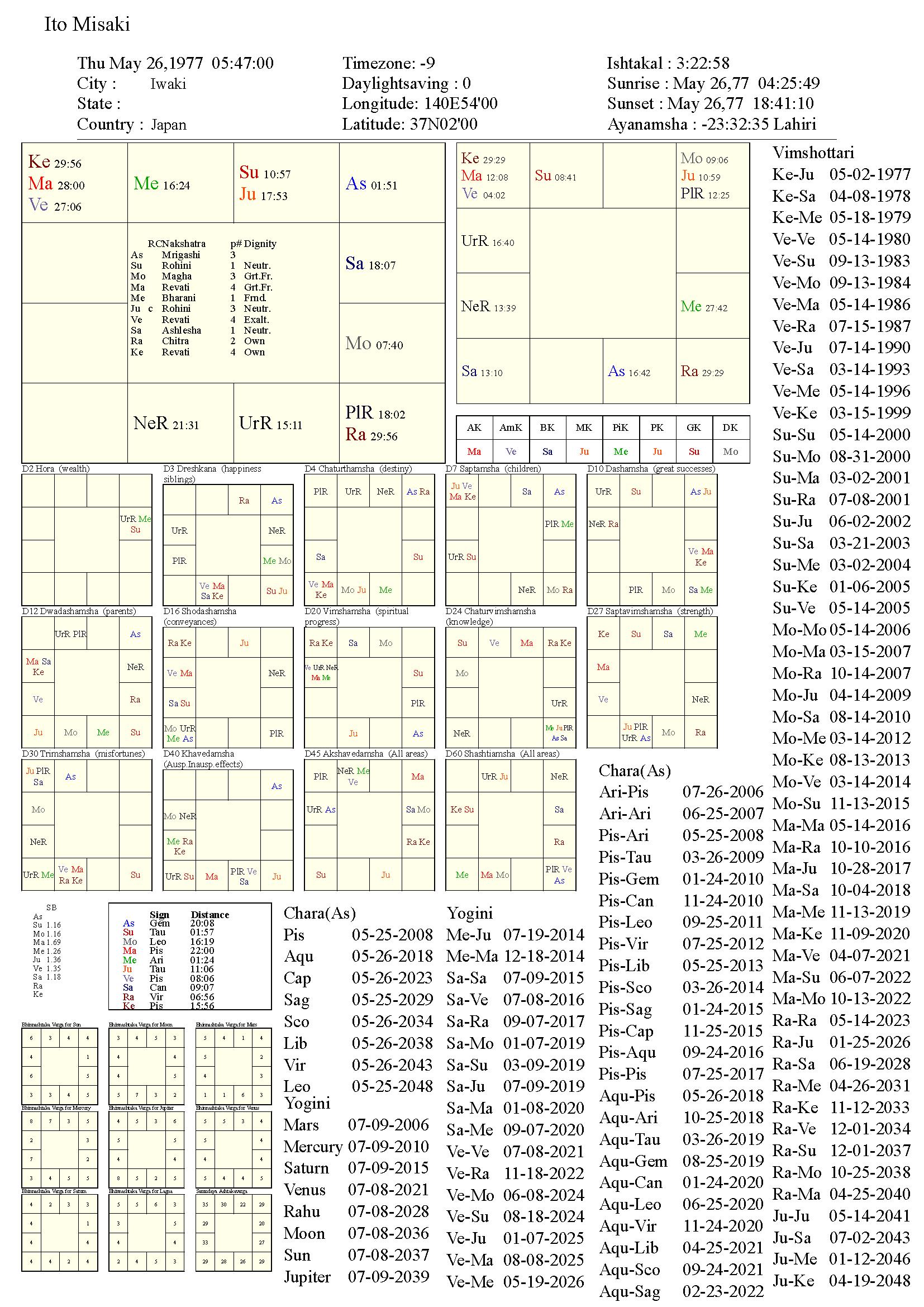 itomisaki_chart