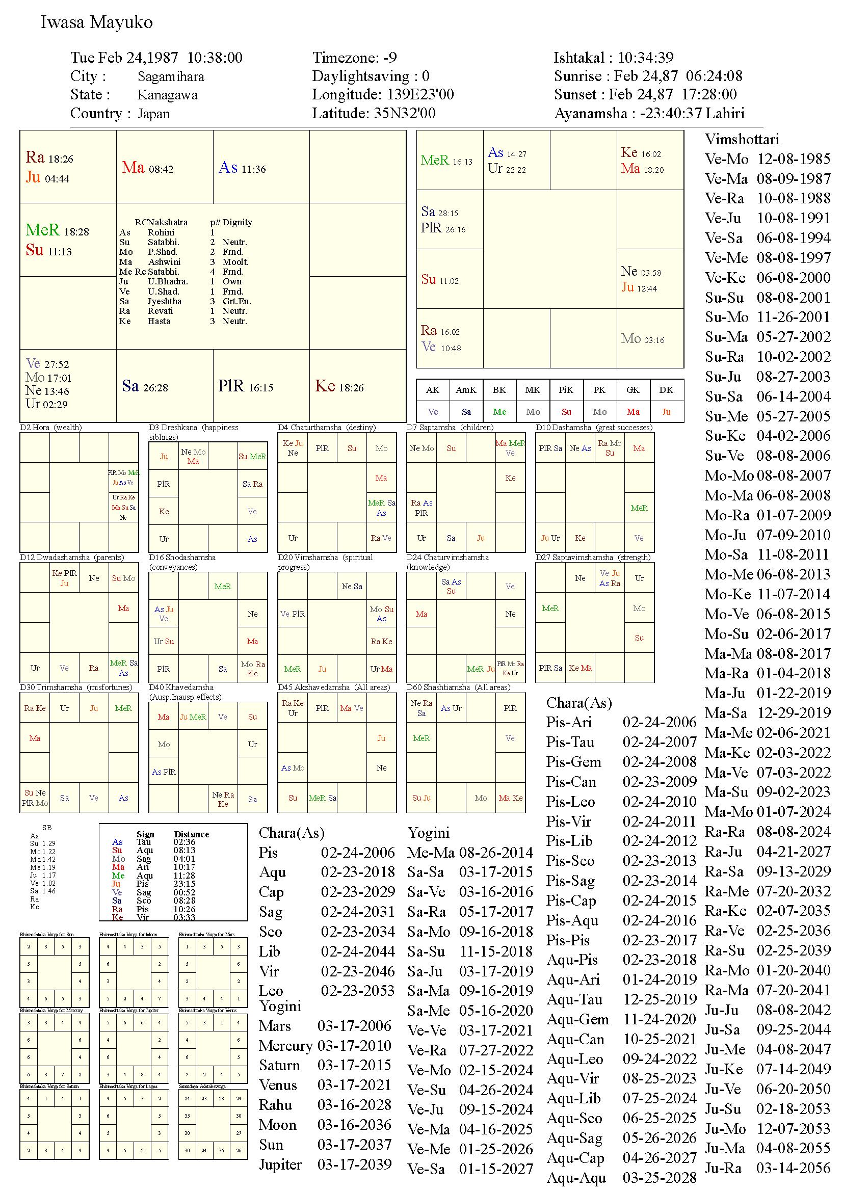 iwasamayuko_chart