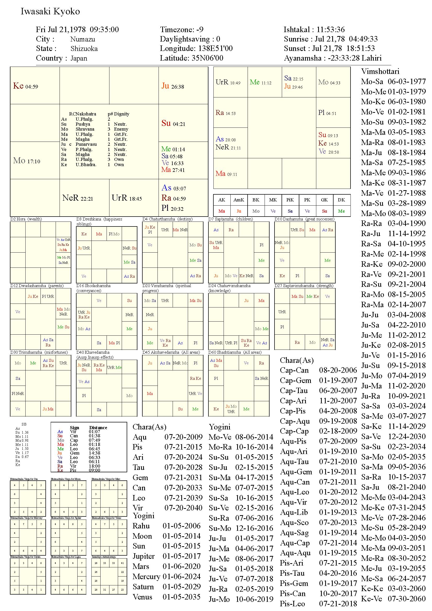 iwasakikyoko_chart