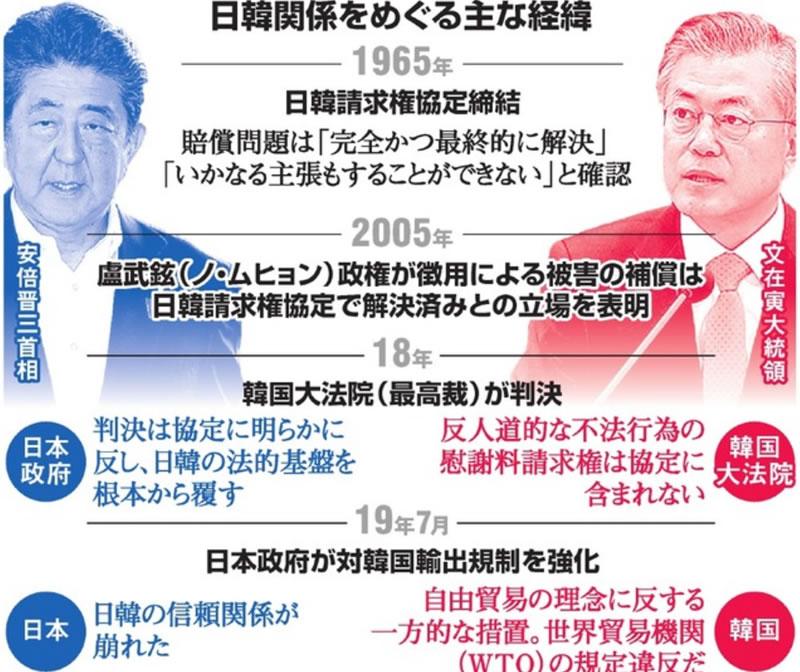 日本 と 韓国 何 が 起き てる