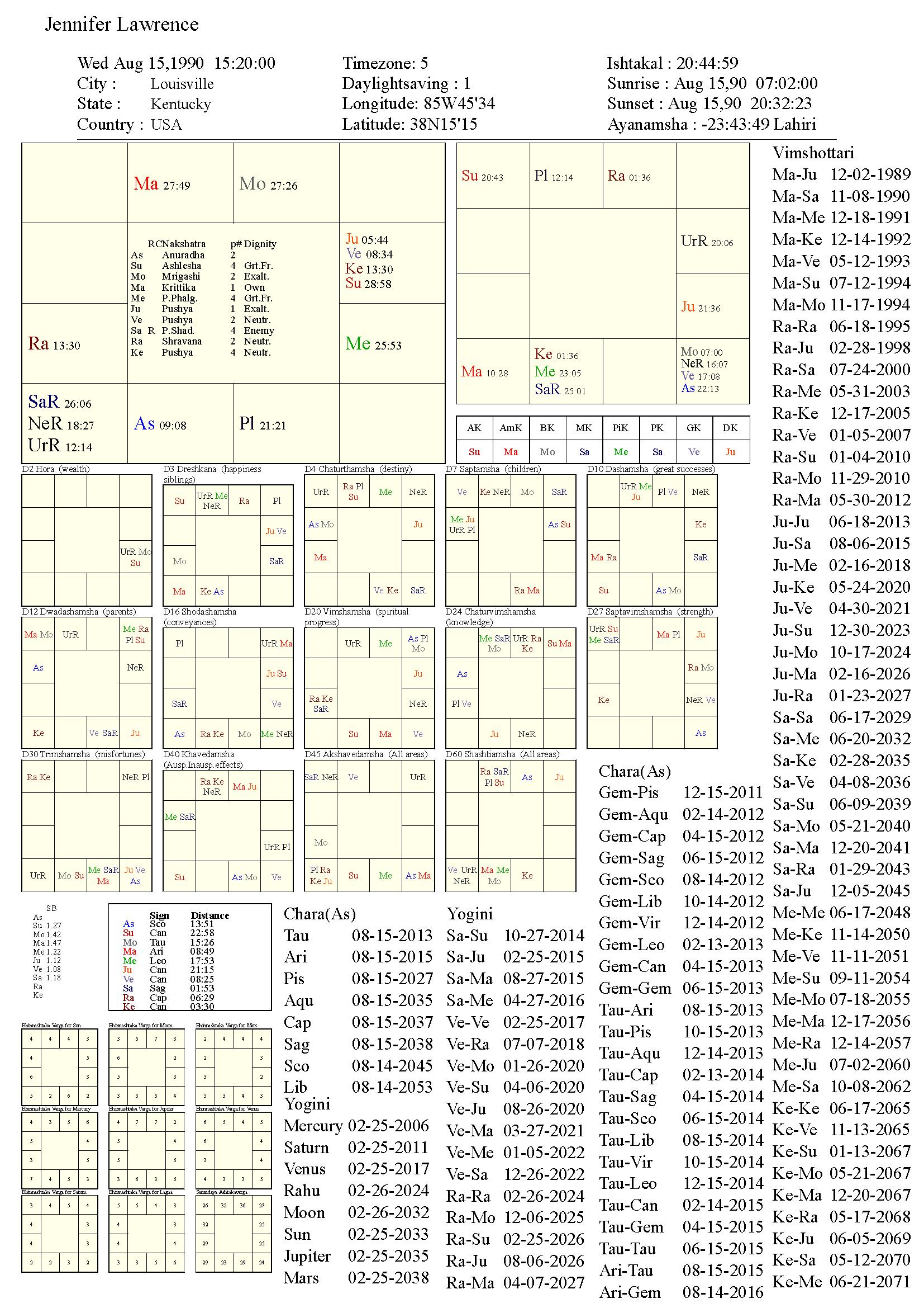 jenniferlawrence_chart
