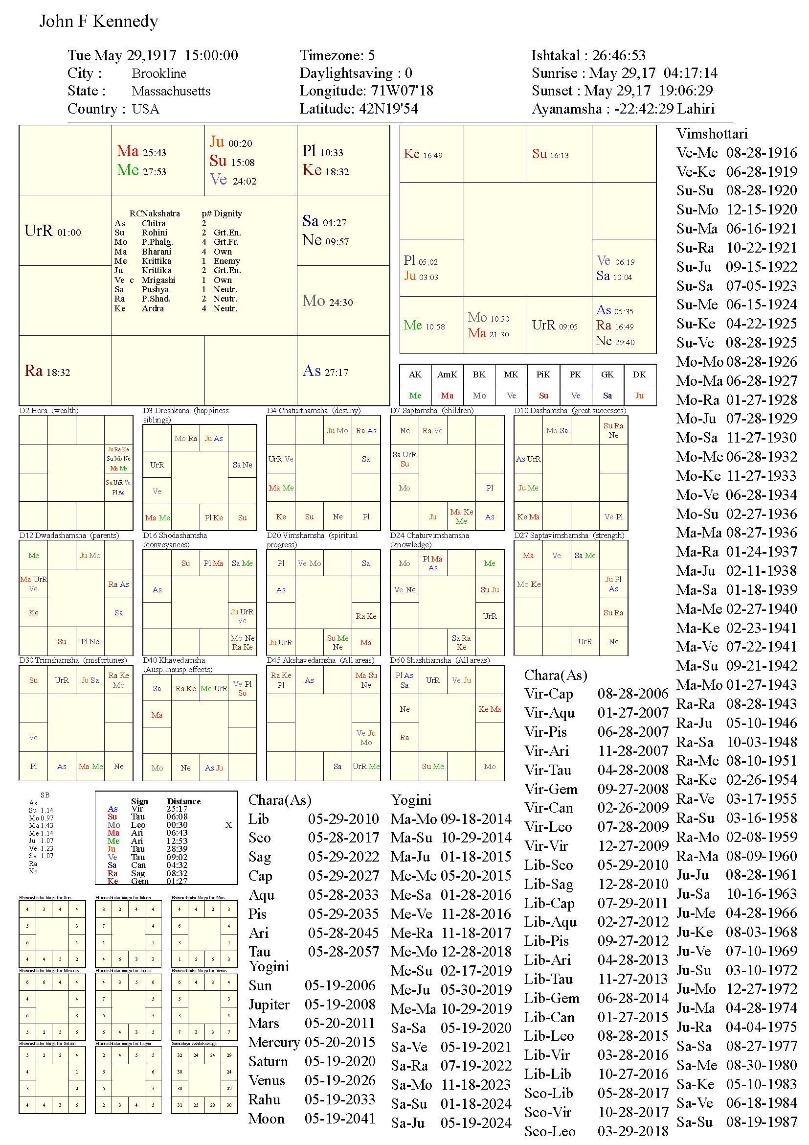 john_f_kennedy_chart