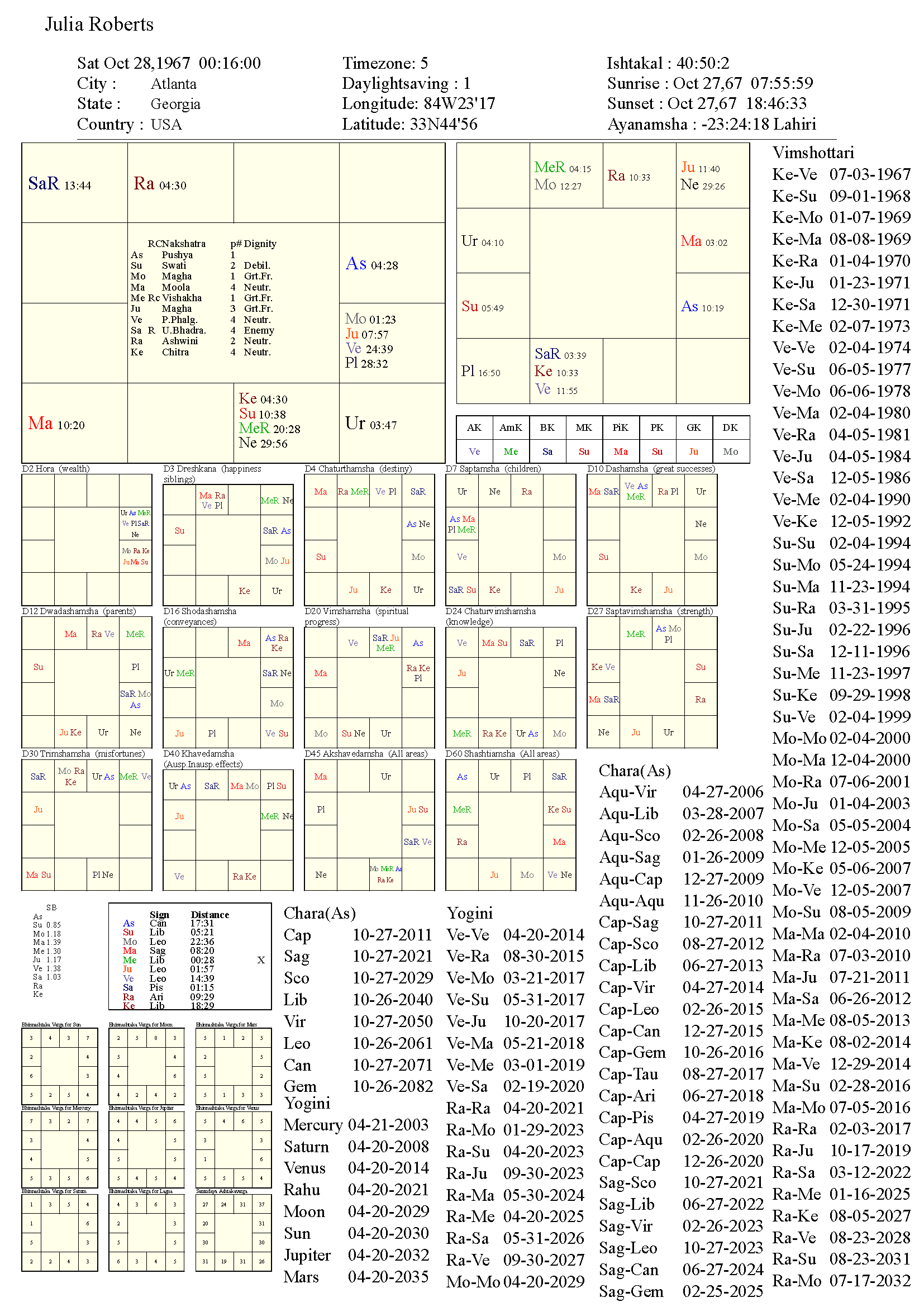 juliaroberts_chart