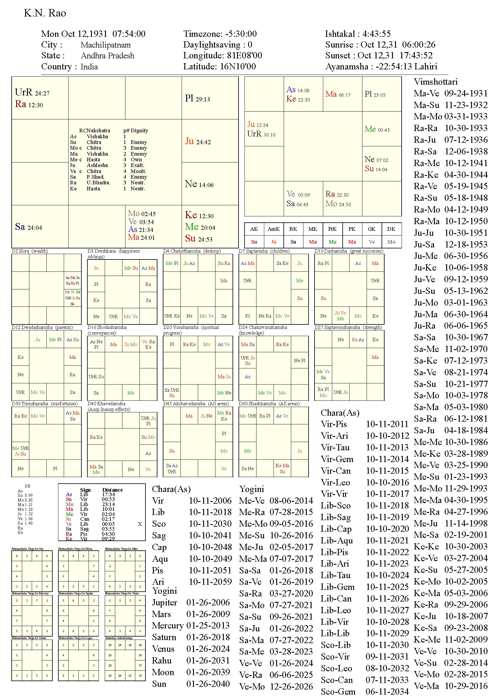 K.N.Rao_chart