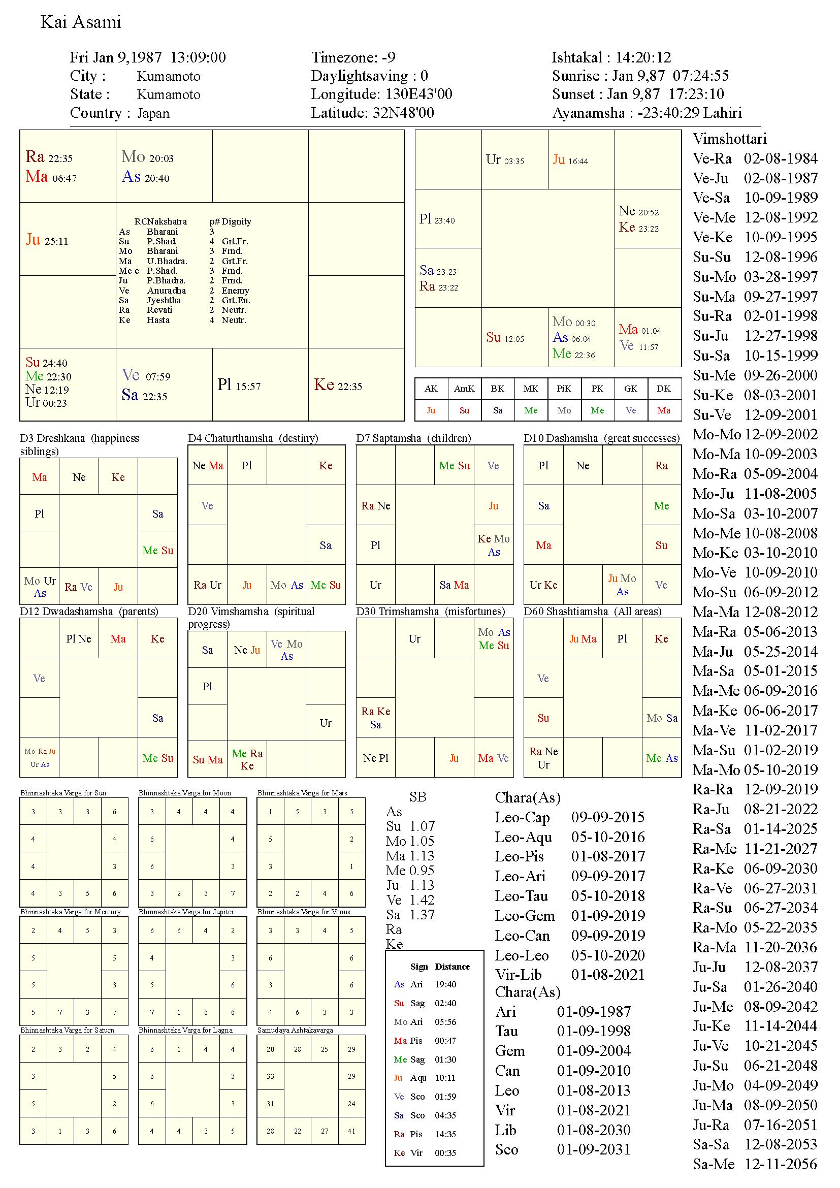 kaiasami_chart
