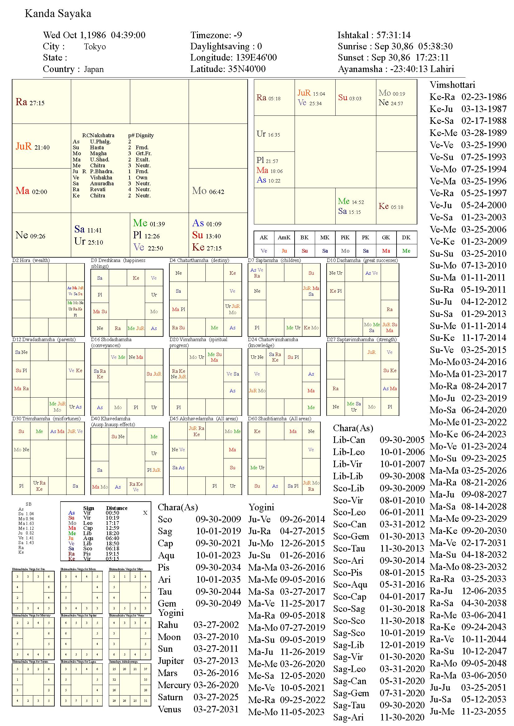 kandasayaka_chart