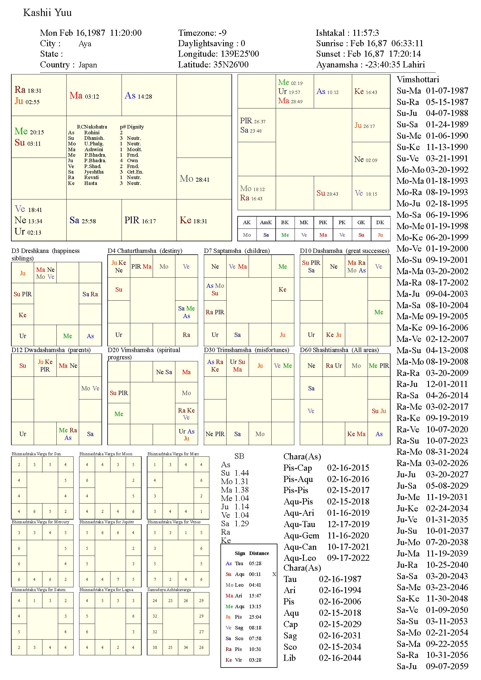 kashiiyuu_chart