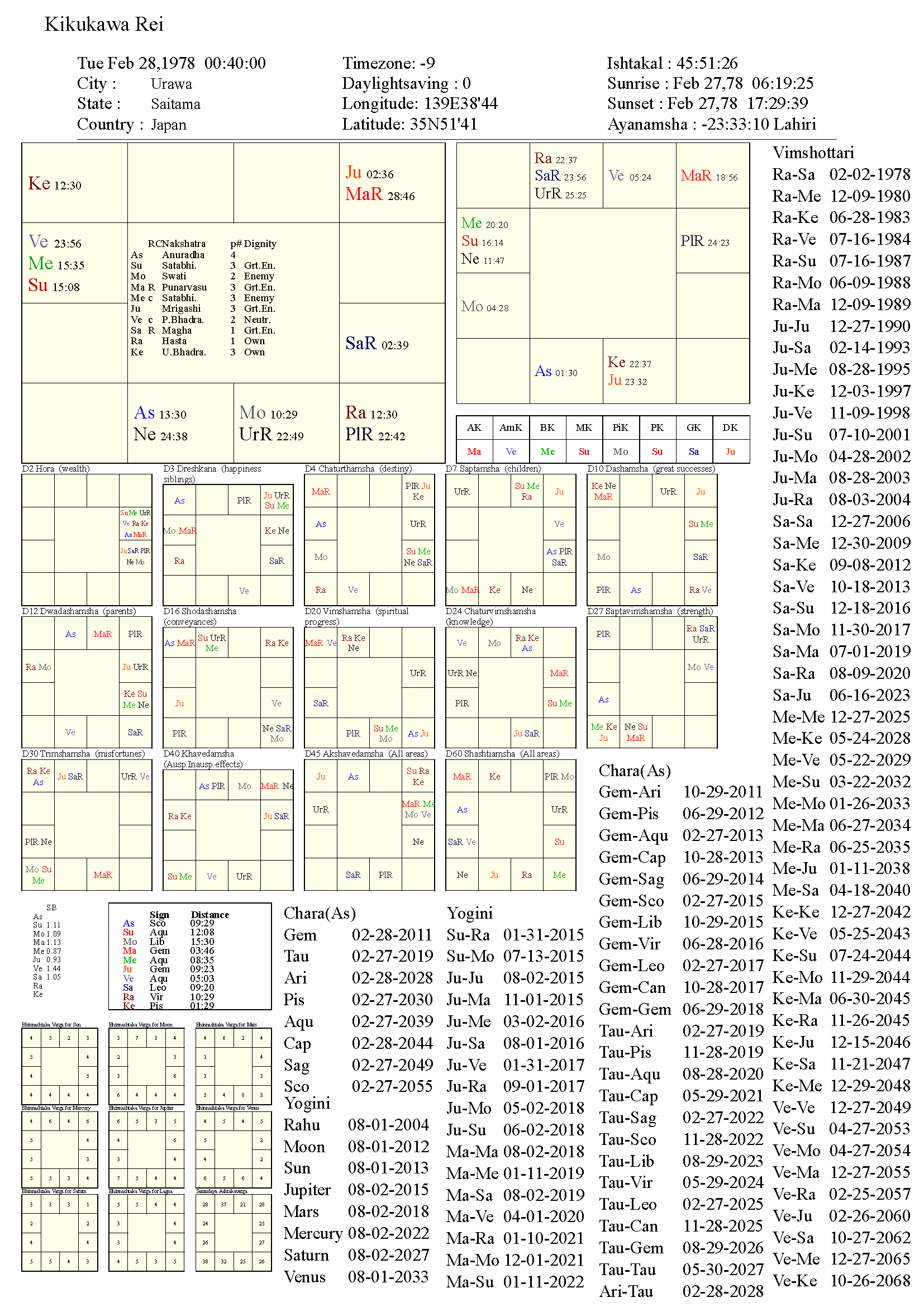KikukawaRei_chart