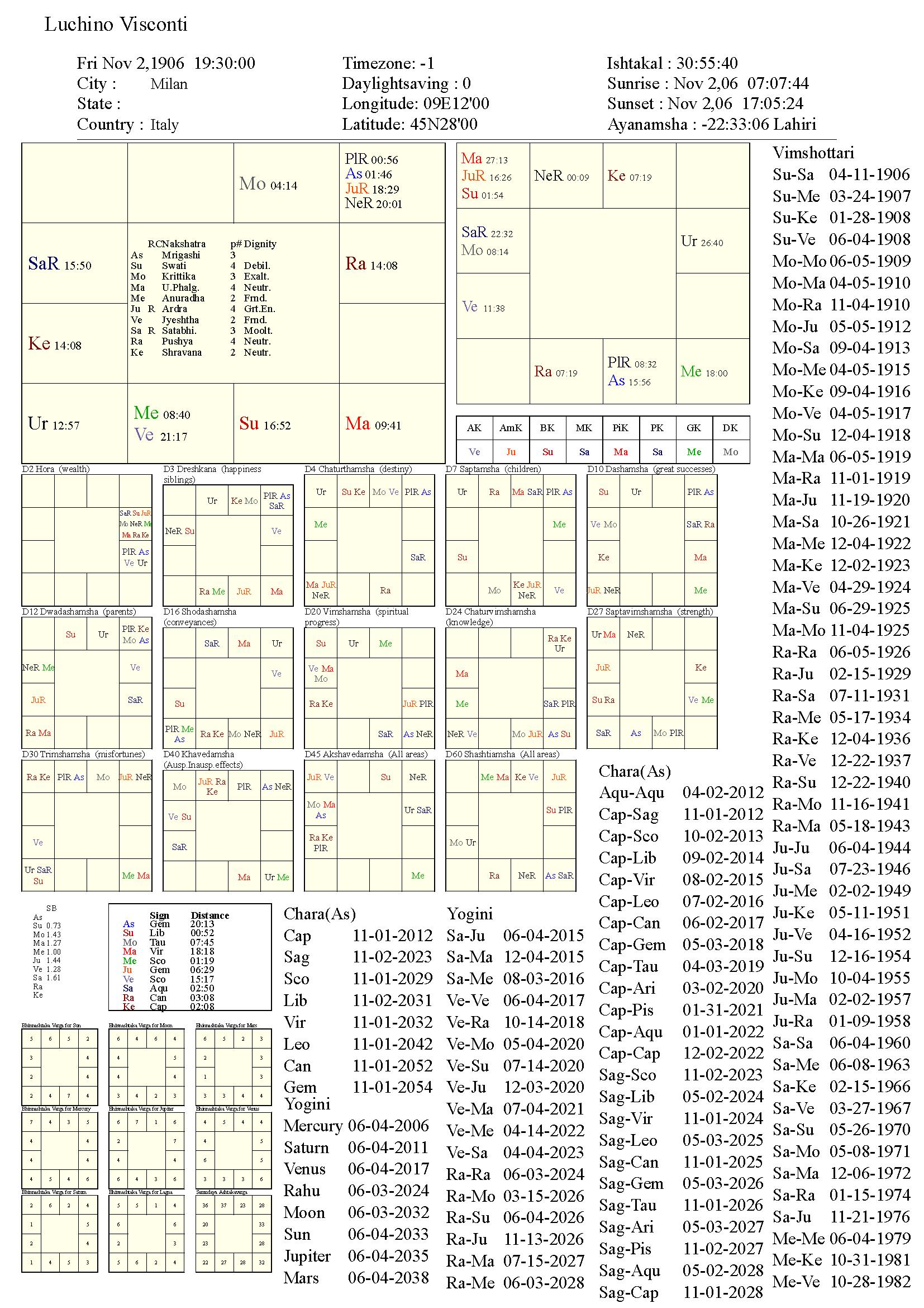 LuchinoVisconti_chart