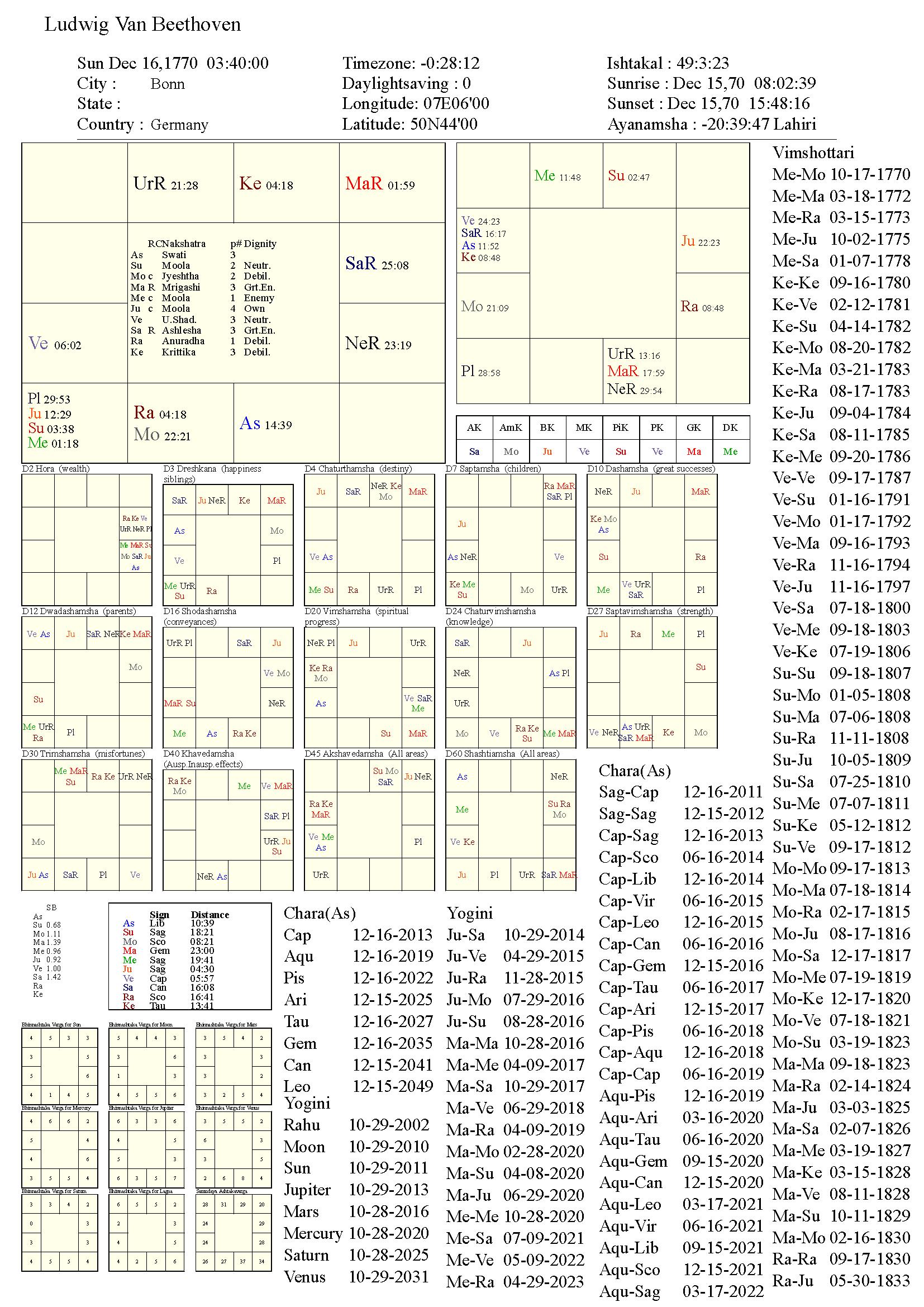 LudwigVanBeethoven_chart
