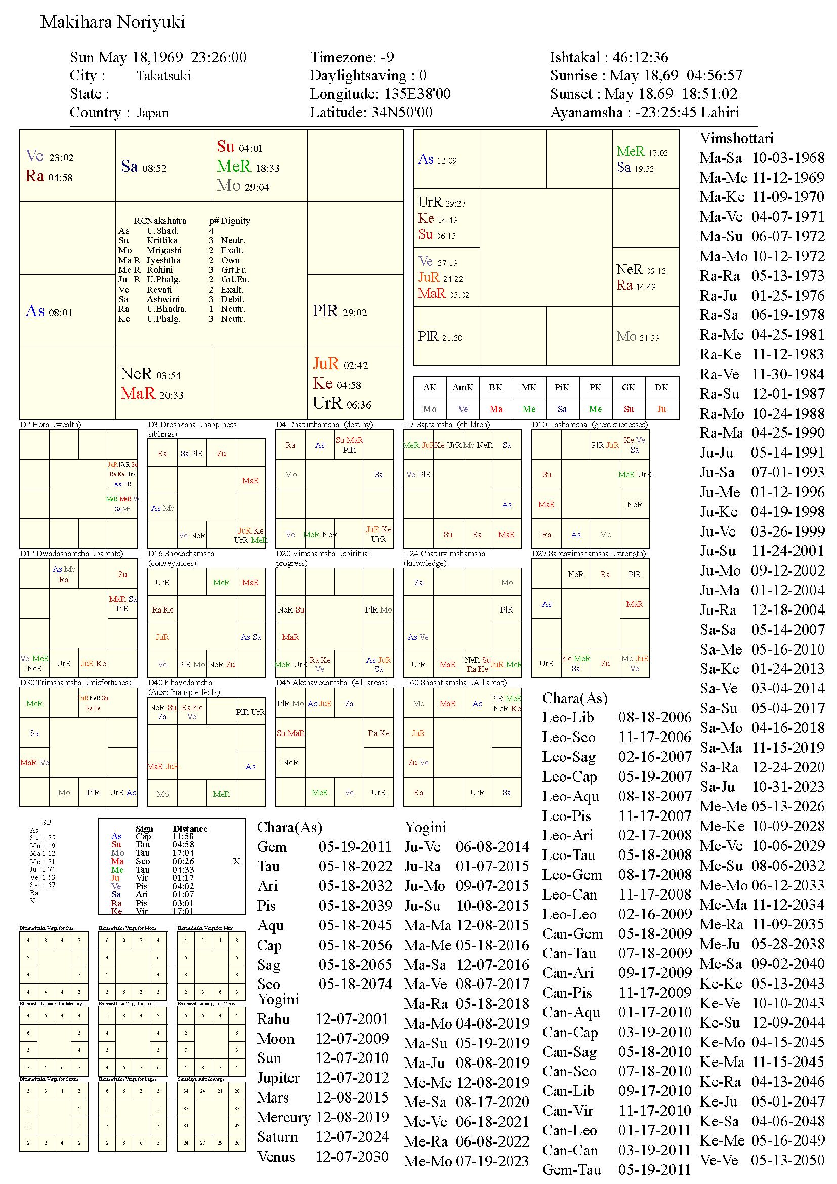 makiharanoriyuki_chart