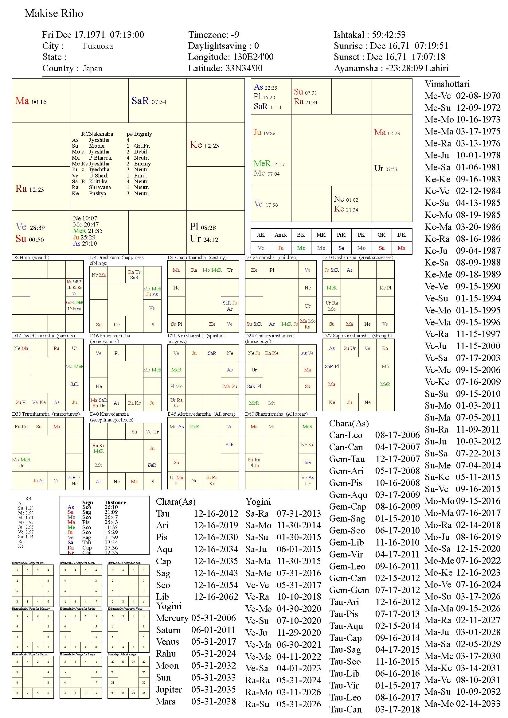 makiseriho_chart